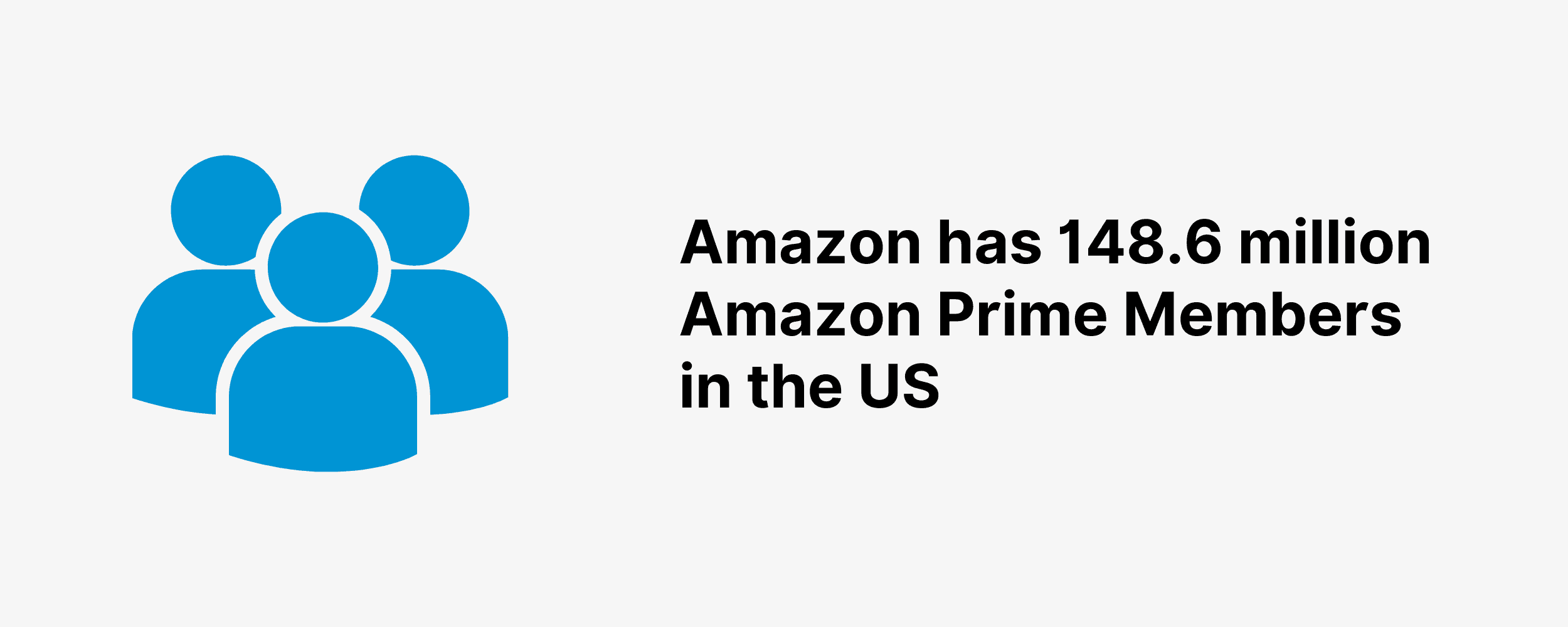 Amazon has 148.6 million Amazon Prime Members in the US