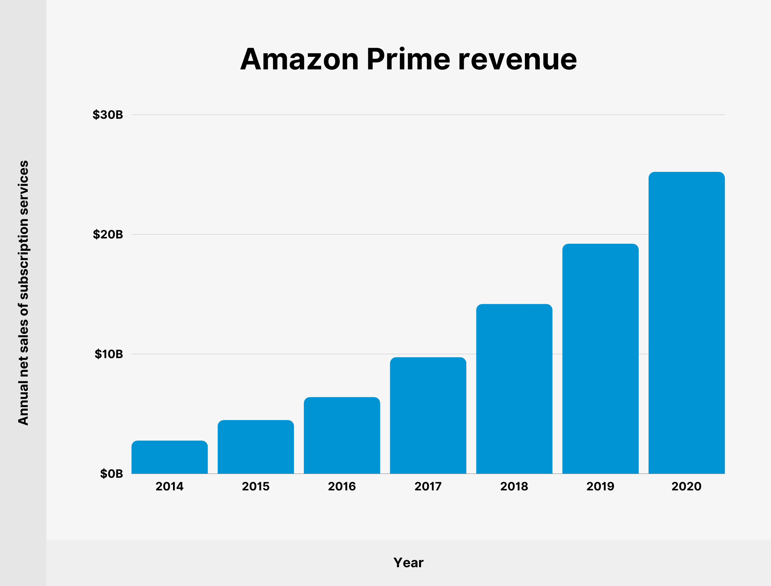 Amazon Prime revenue