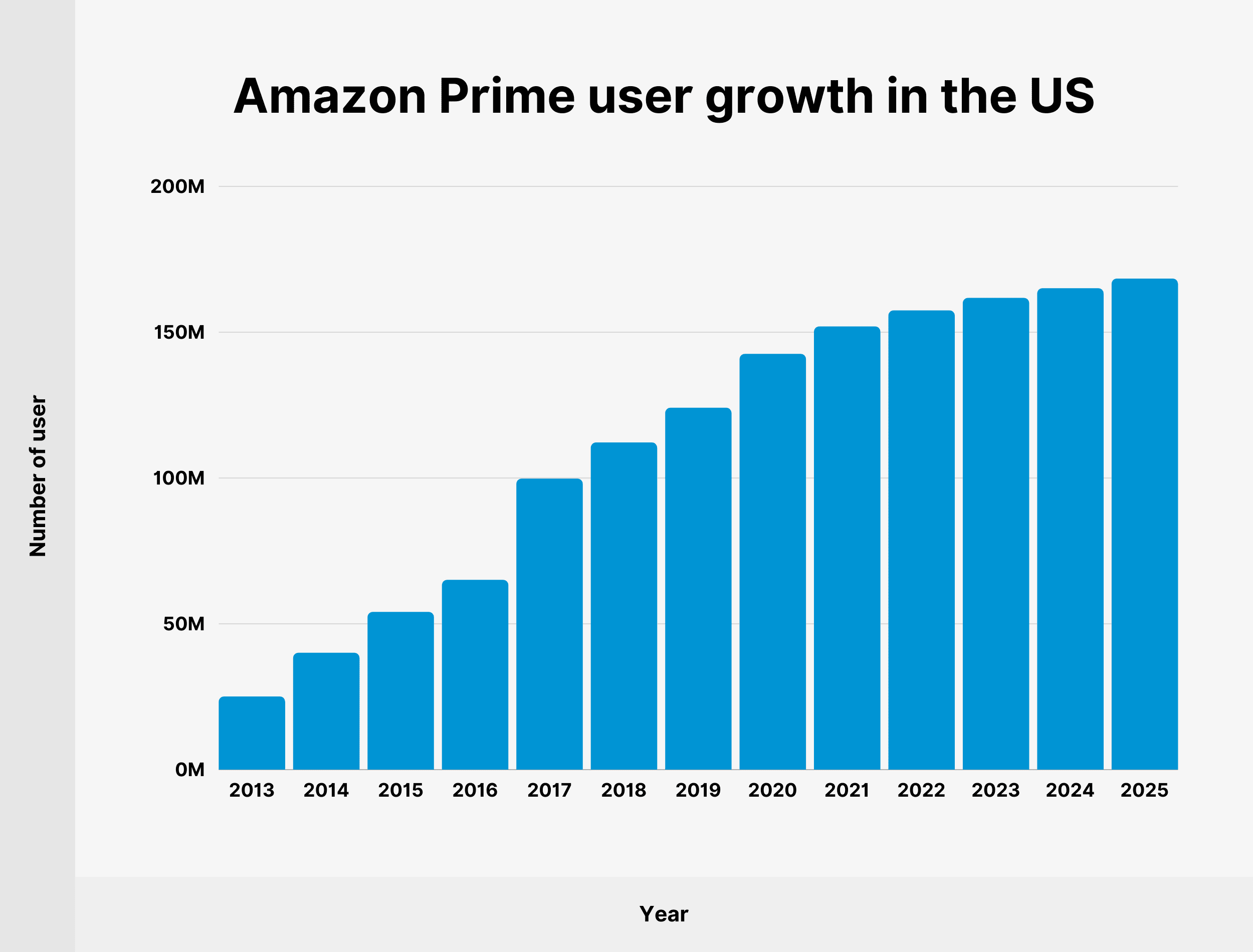 Amazon Prime user growth in the US