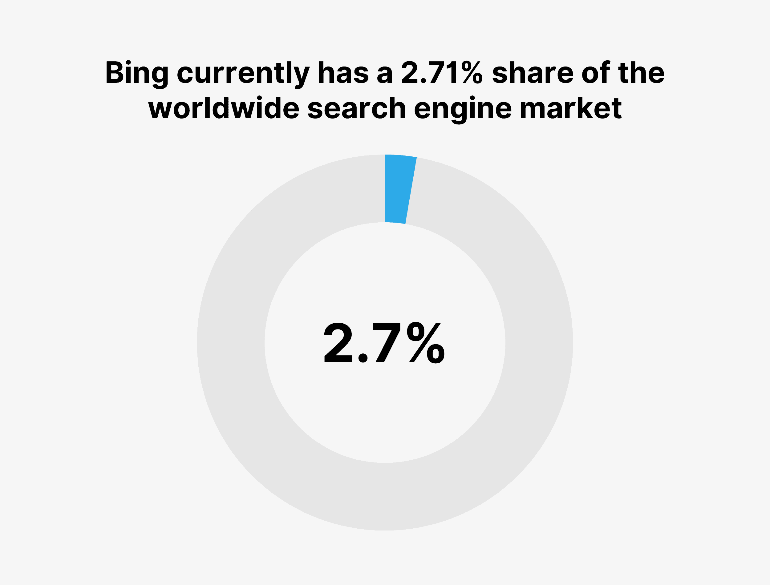 Bing currently has a 2.71% share of the worldwide search engine market