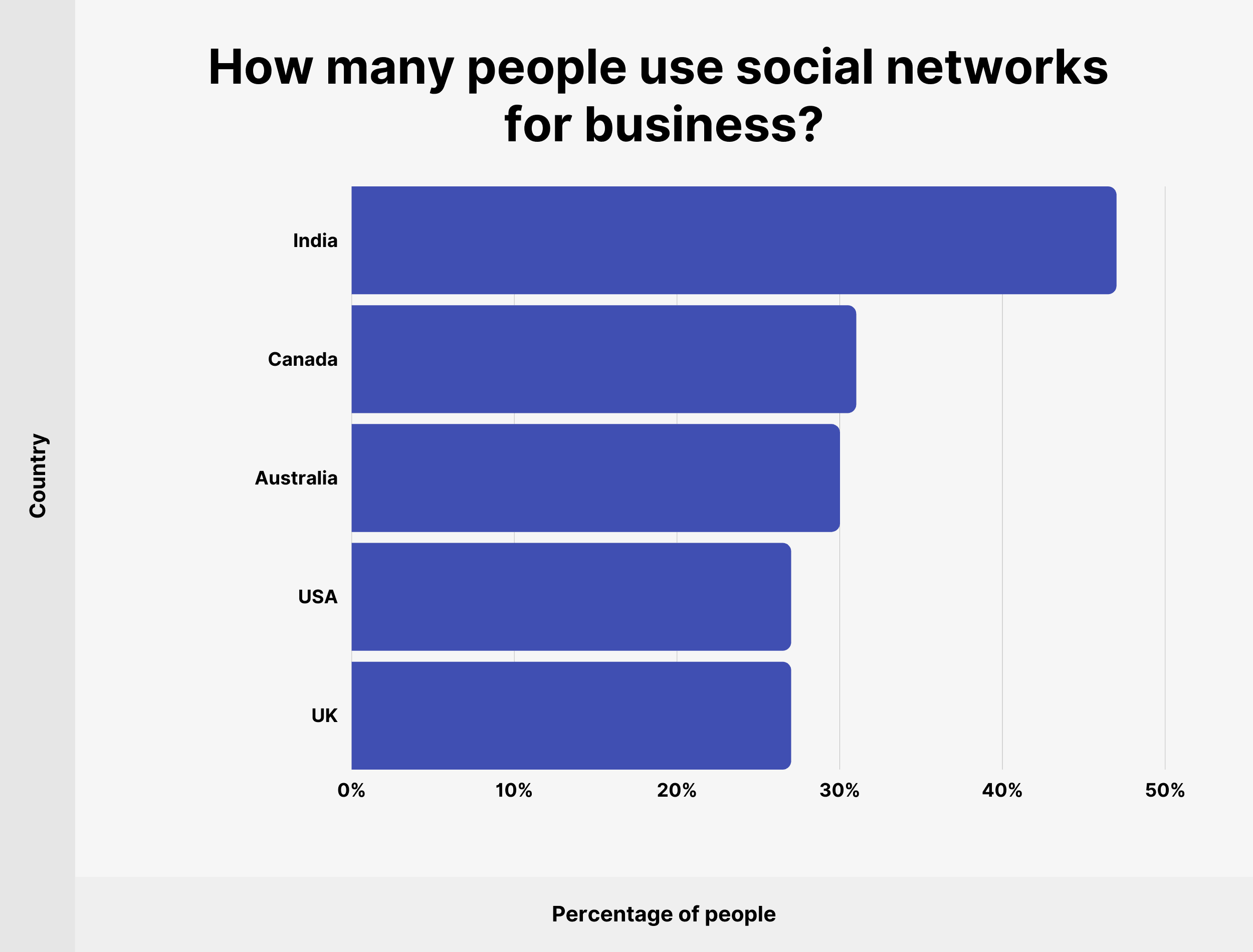 How many people use social networks for business?