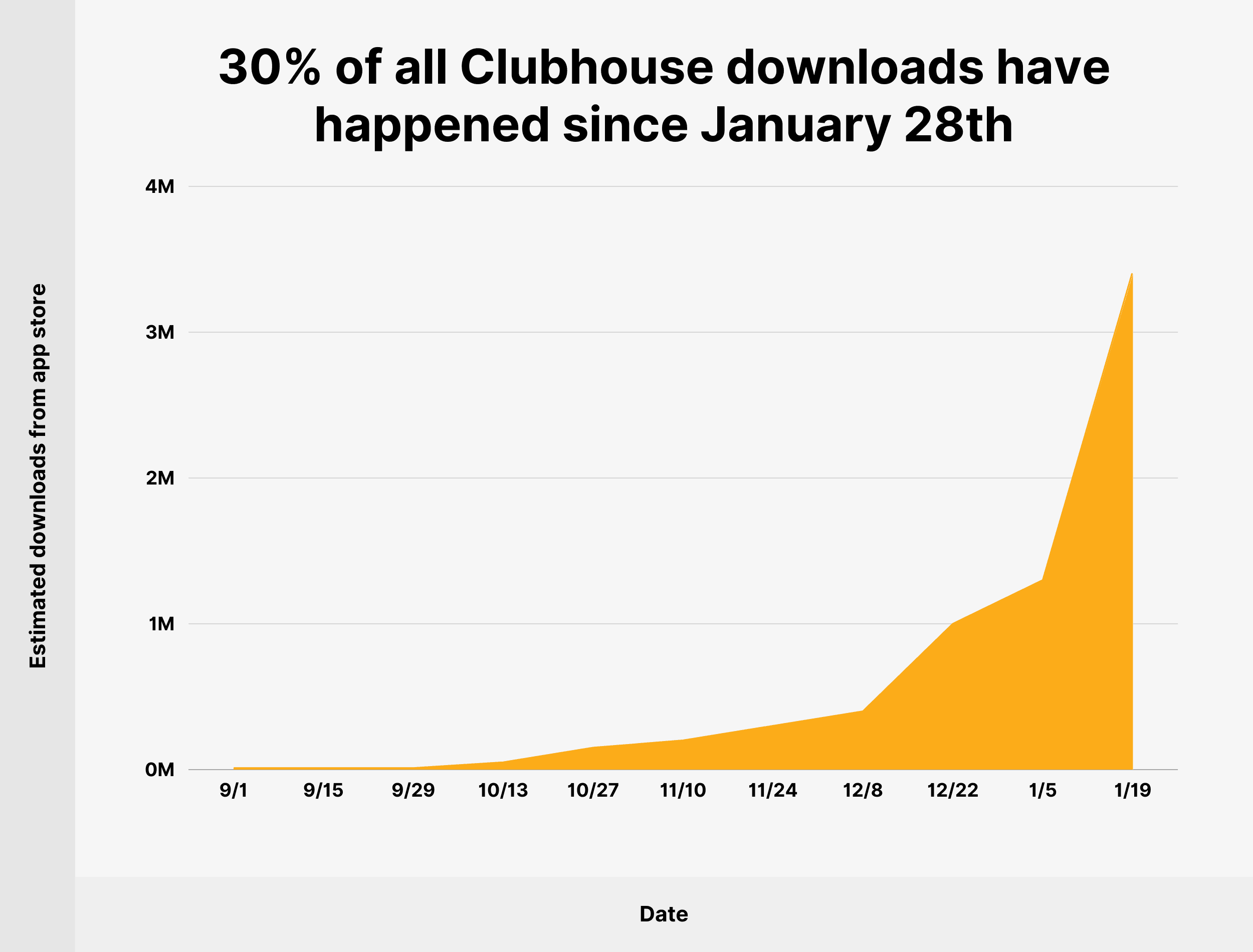 30% of all Clubhouse downloads happened after January 28th