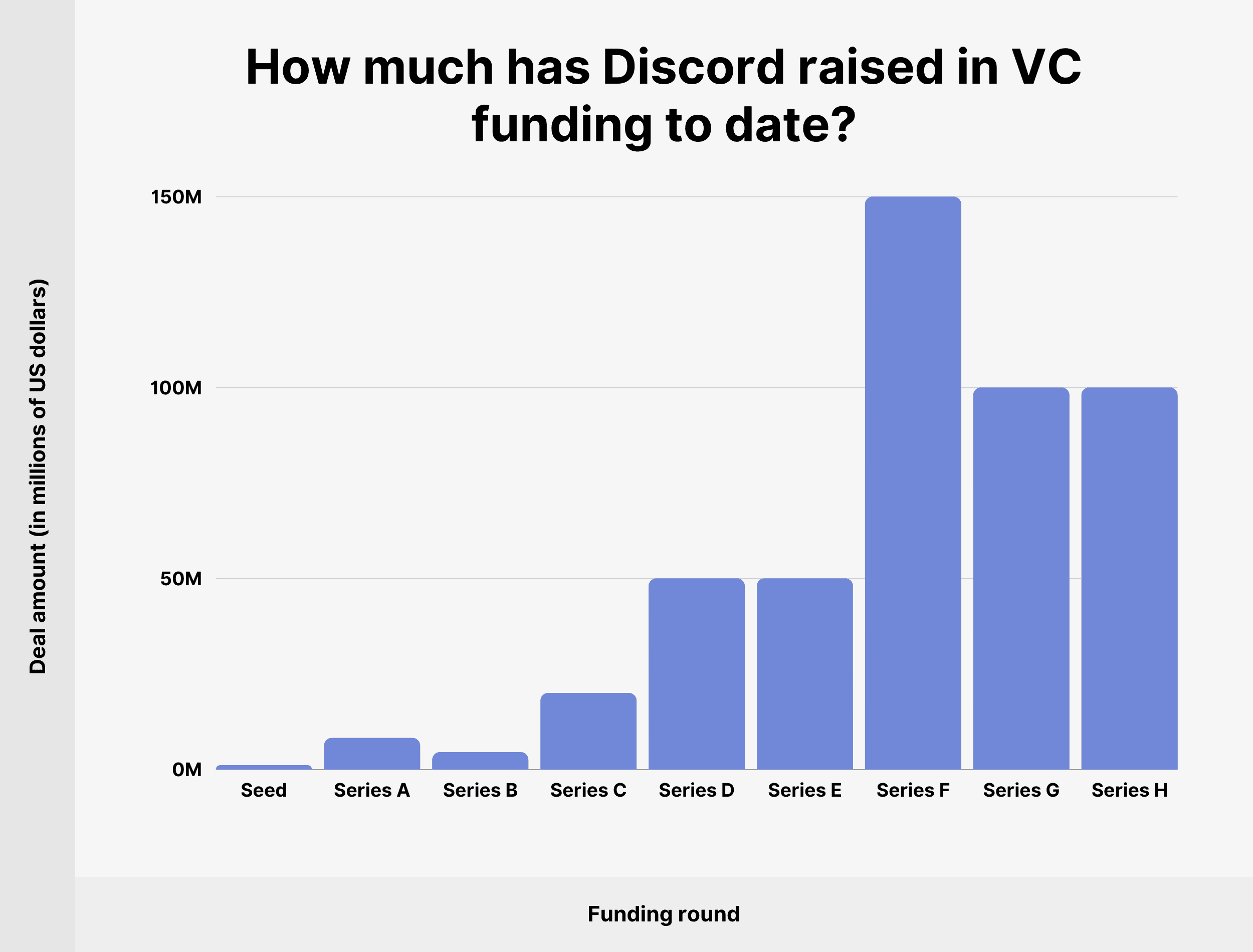 How much has Discord raised in VC funding to date?