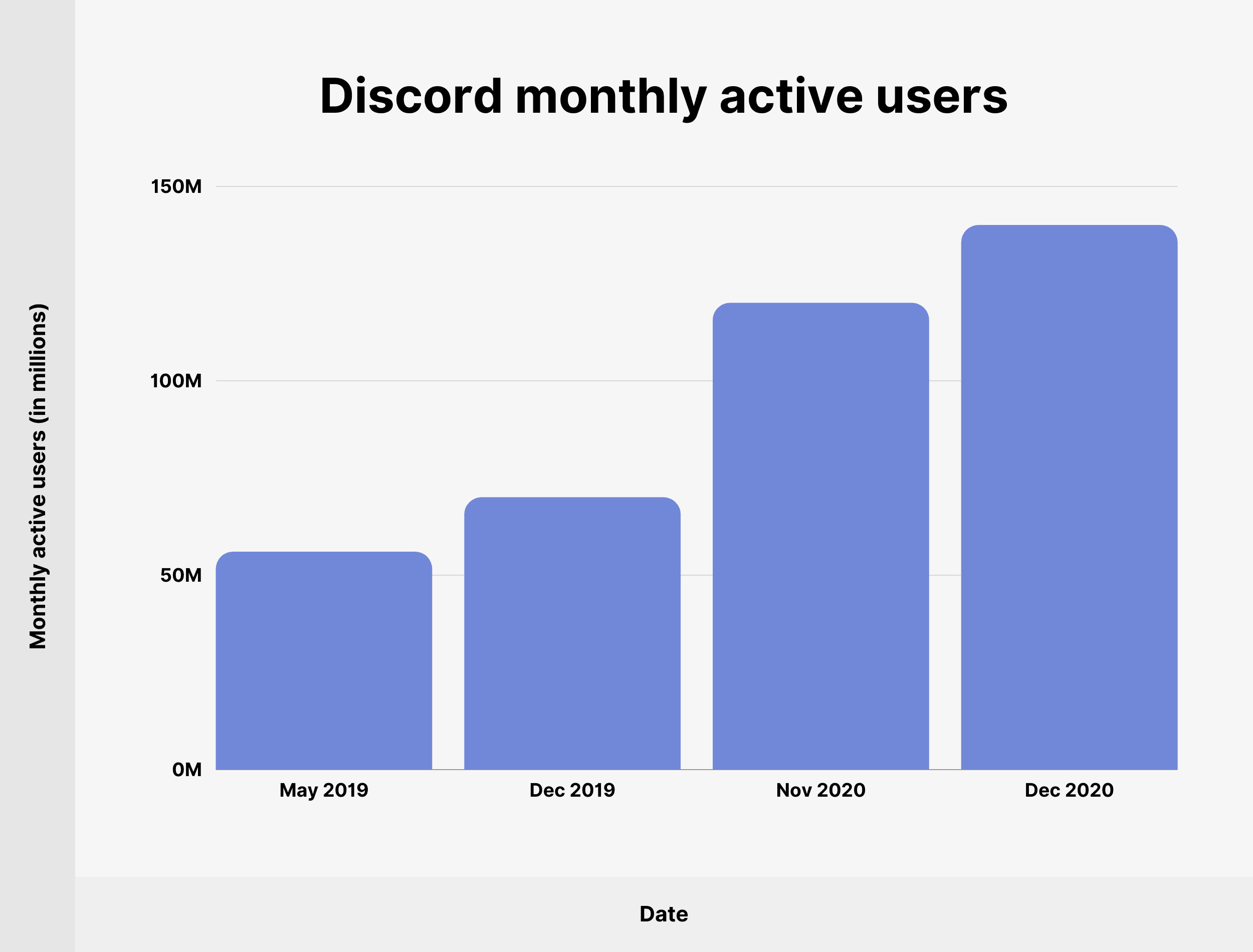 Discord monthly active users