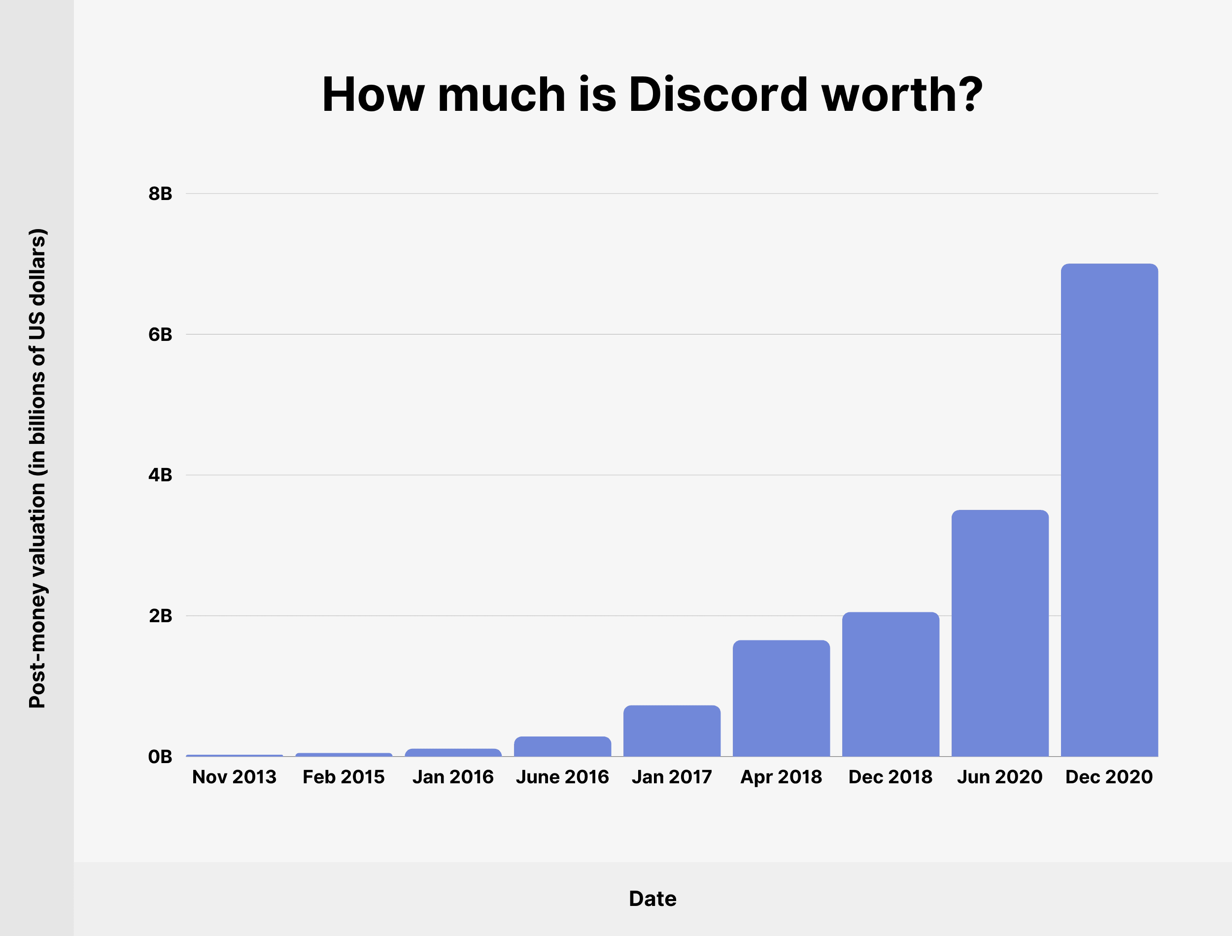 How much is Discord worth?