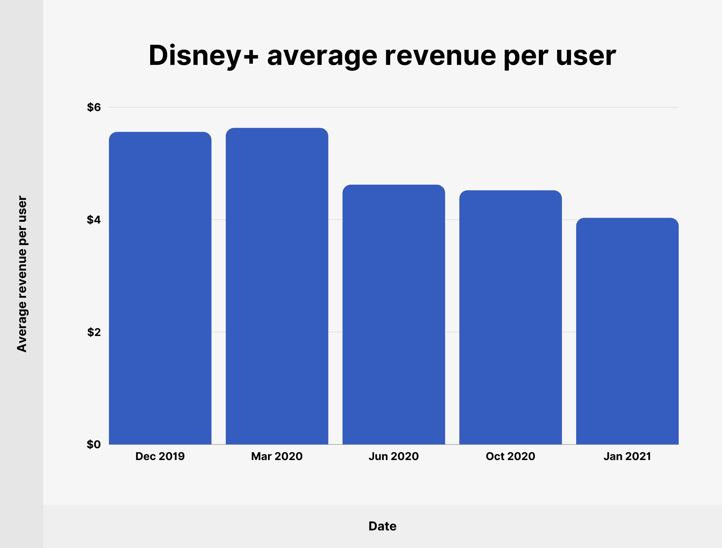 Disney+ average revenue per user