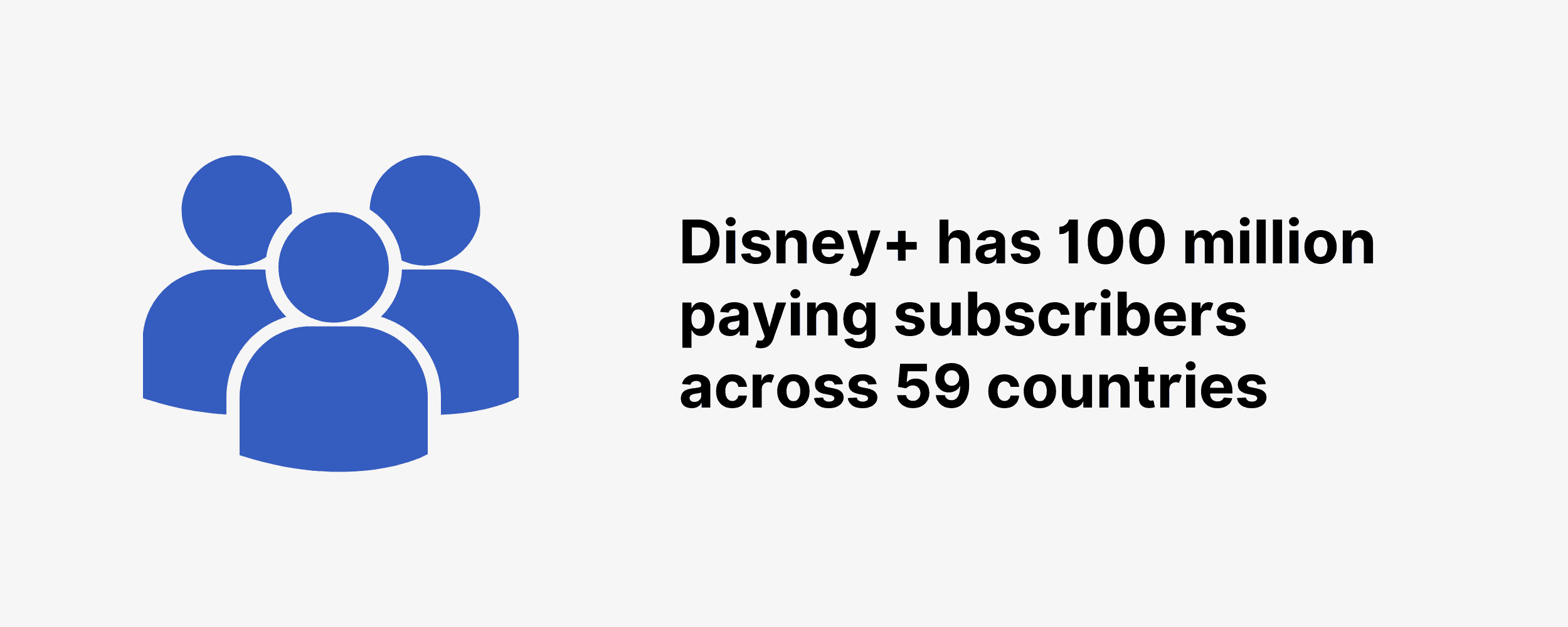 Disney+ has 100 million paying subscribers across 59 countries
