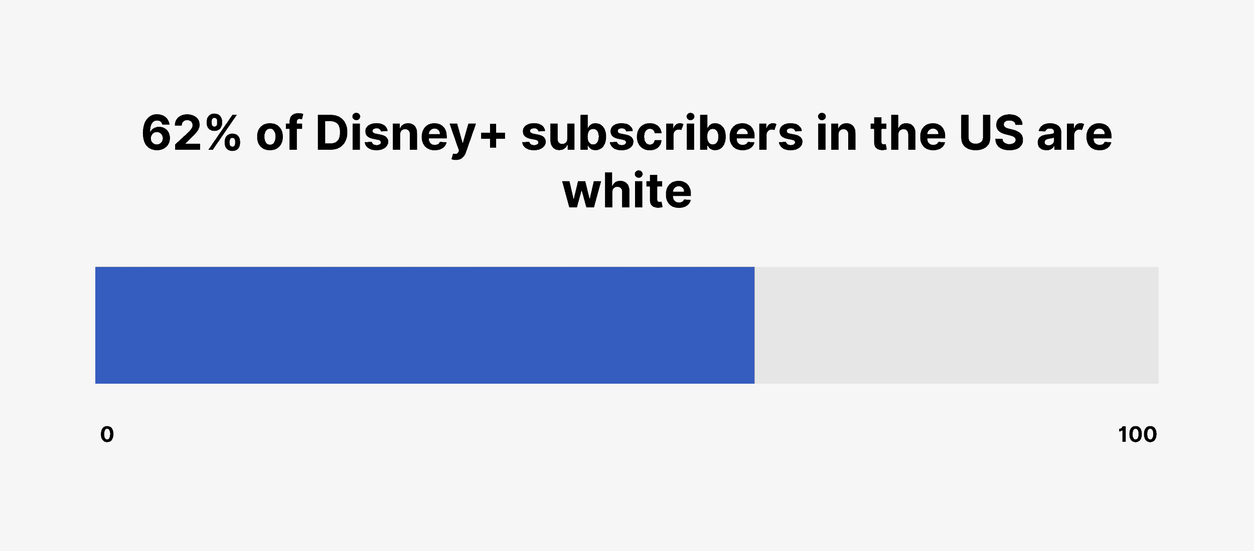 62% of Disney+ subscribers in the US are white