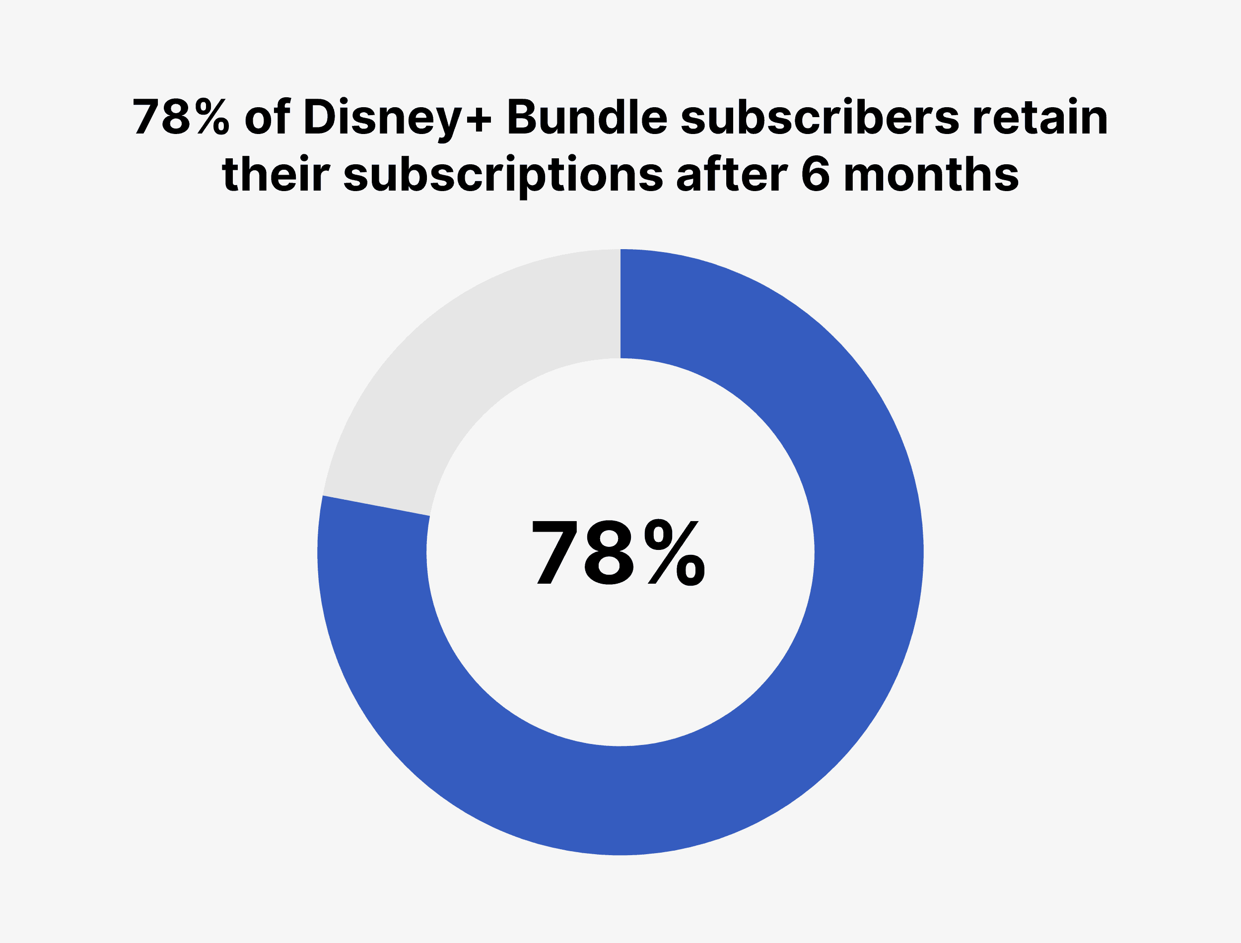 78% of Disney+ Bundle subscribers retain their subscriptions after 6 months