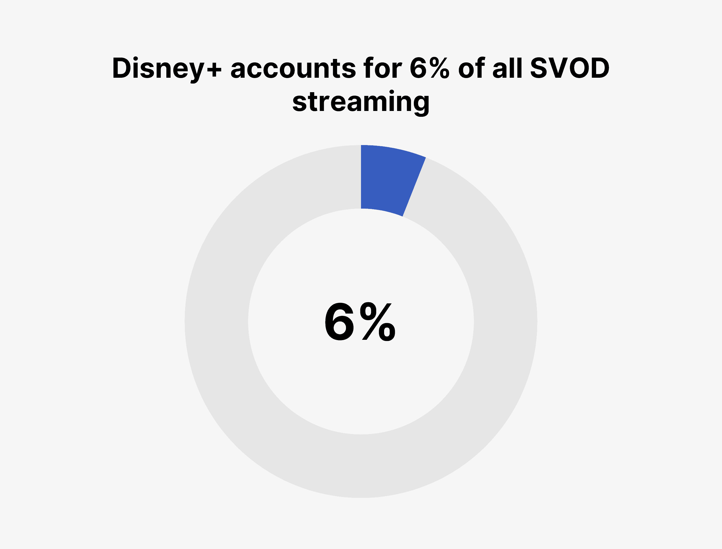 Disney+ accounts for 6% of all SVOD streaming