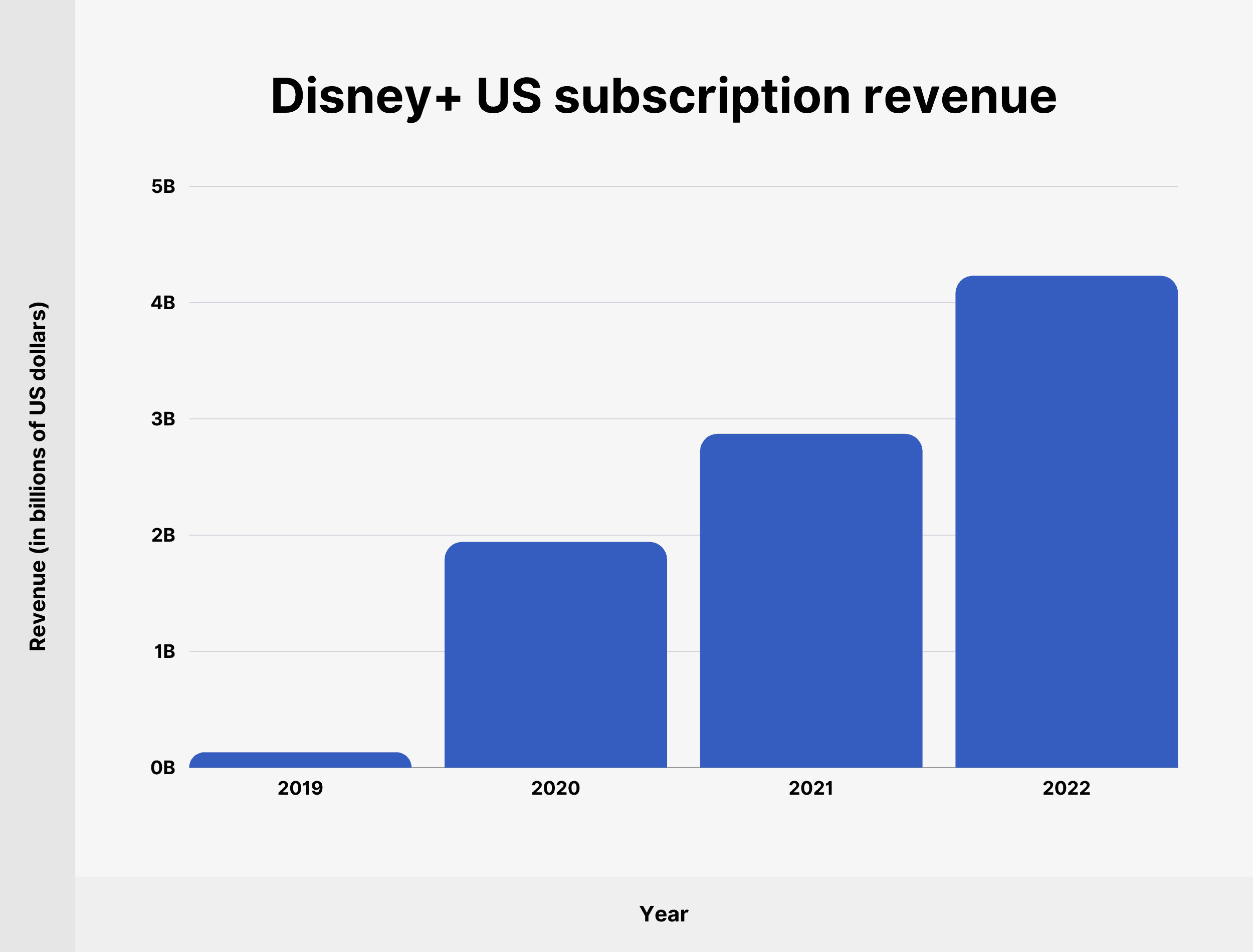 Disney+ US subscription revenue
