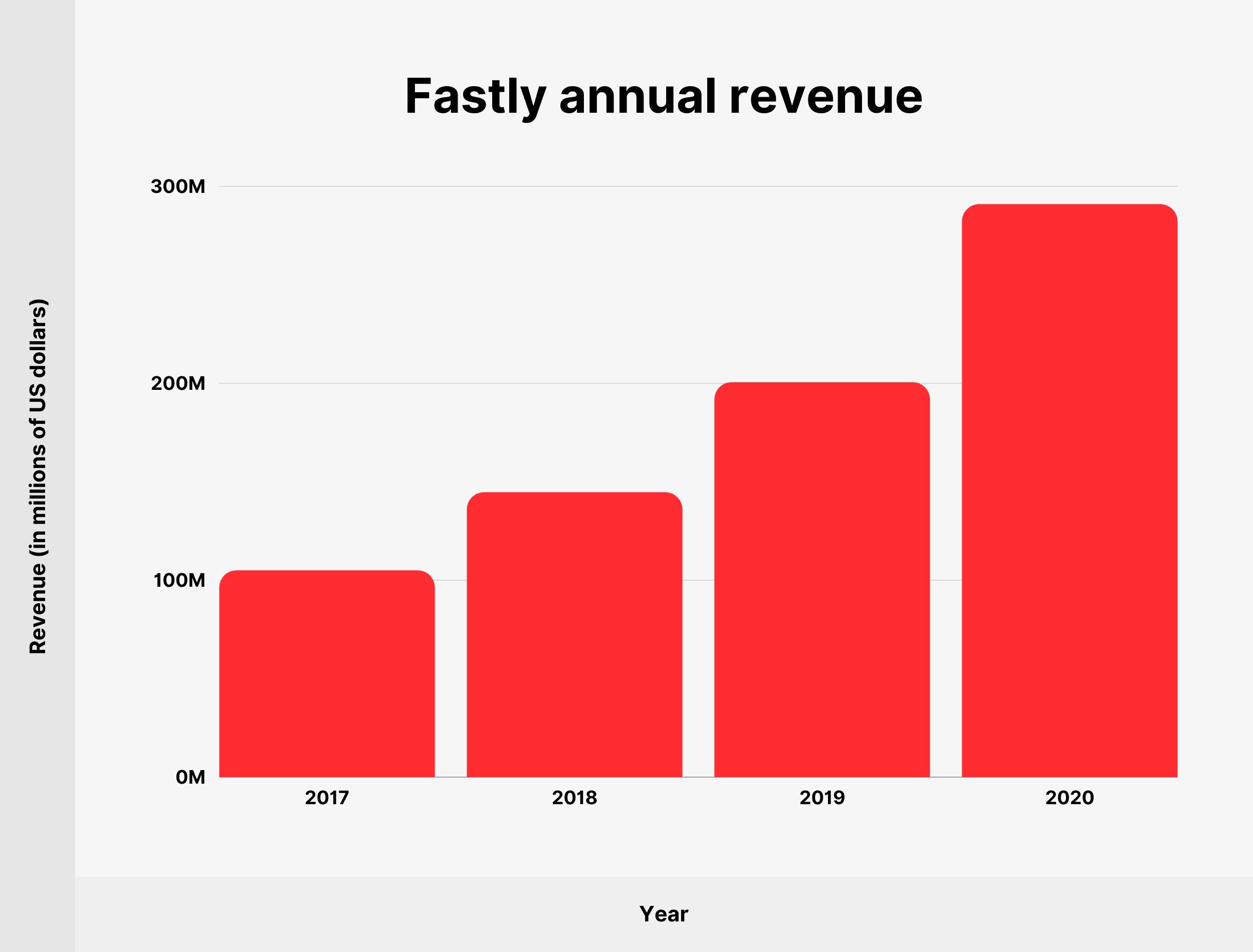 Fastly annual revenue