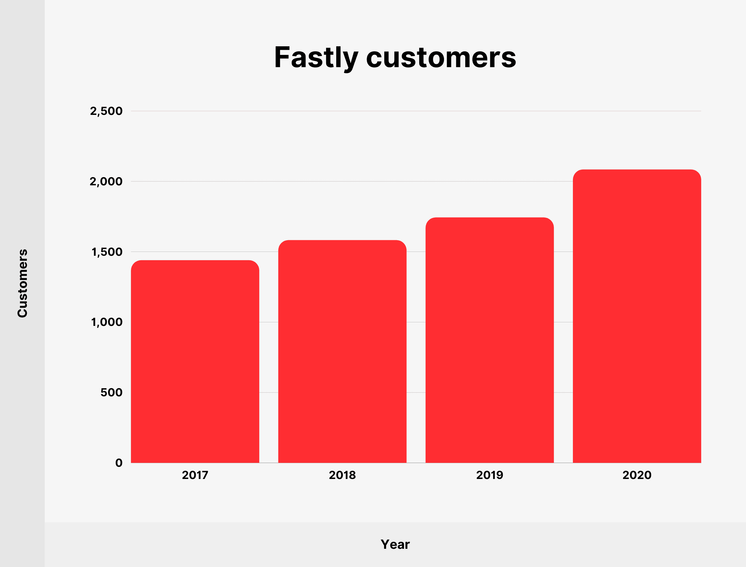 Fastly customers