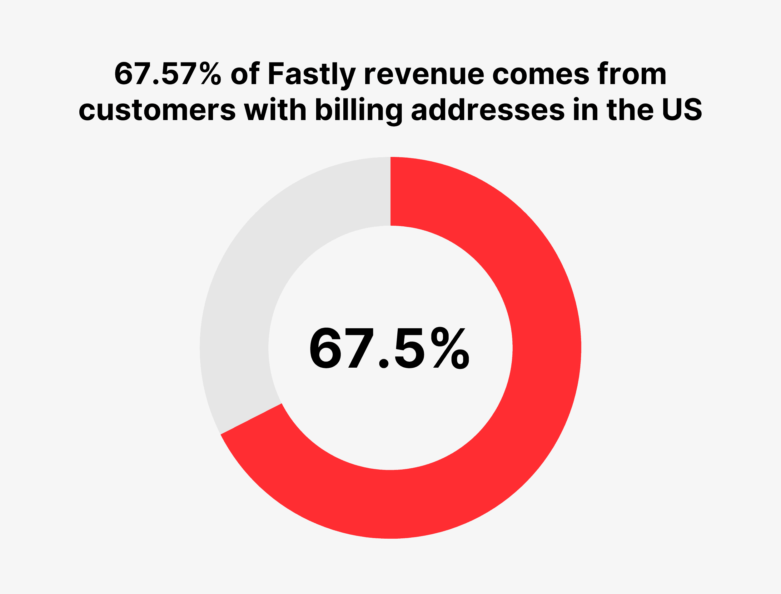 67.57% of Fastly revenue comes from customers with billing addresses in the US