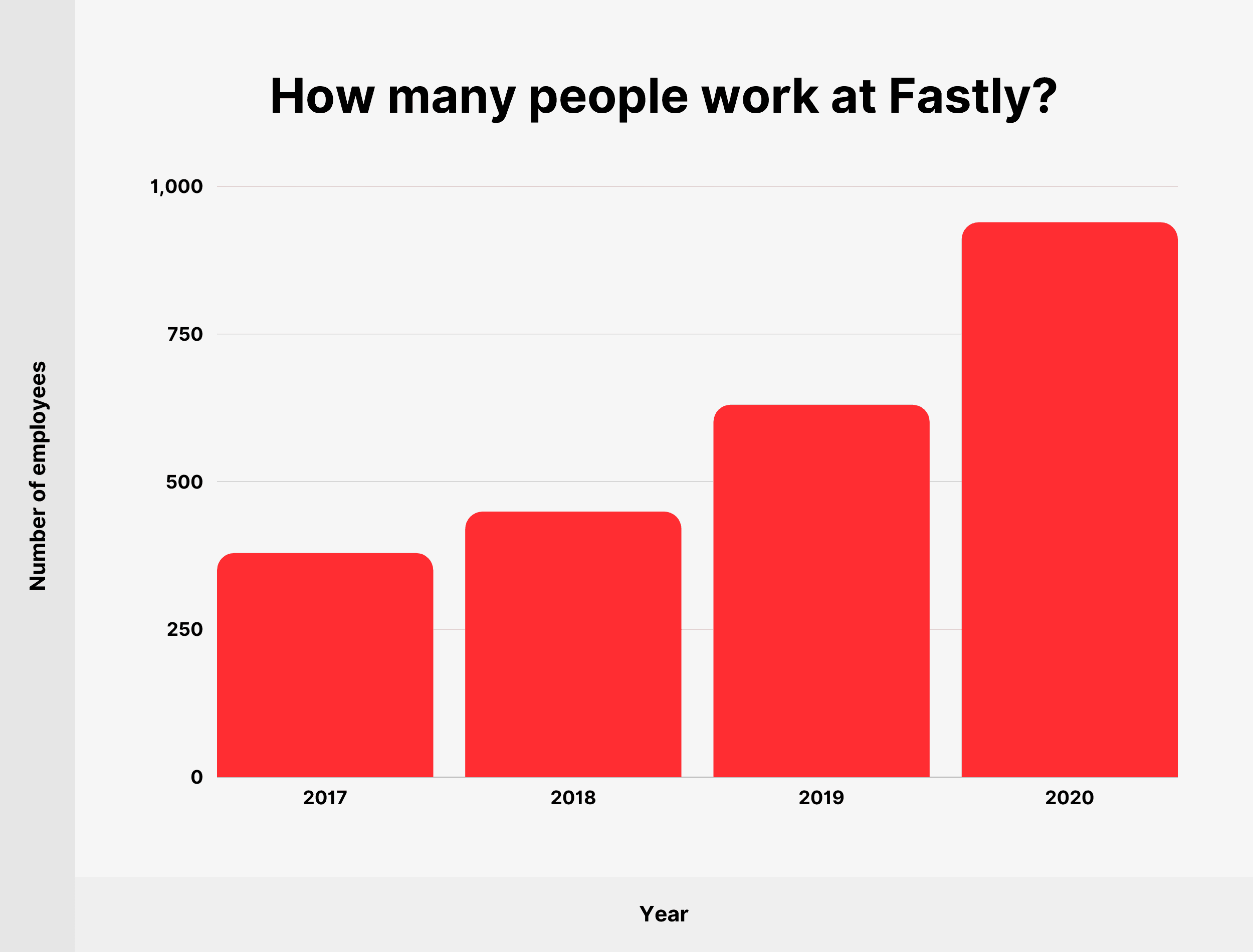 How many people work at Fastly?
