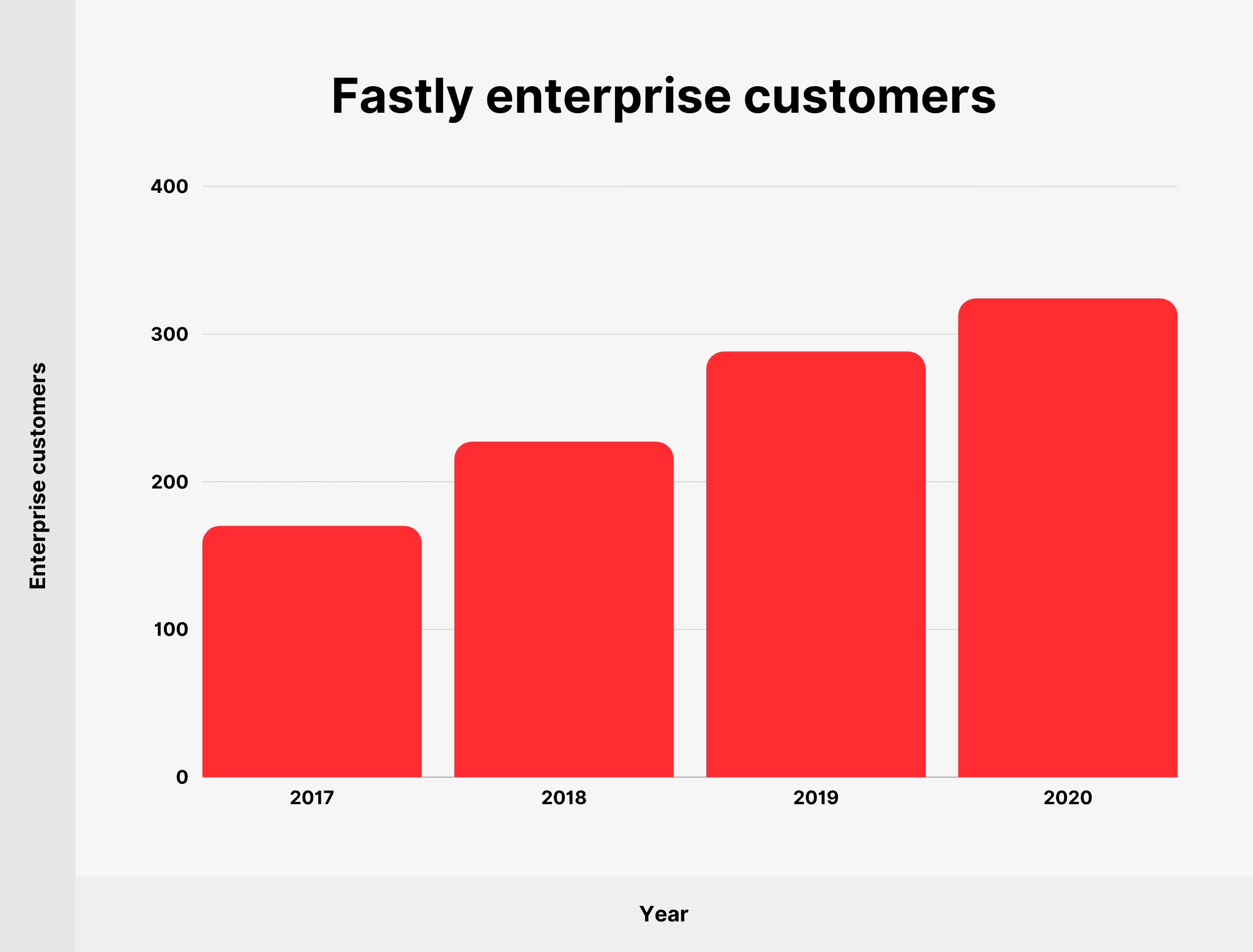 Fastly enterprise customers