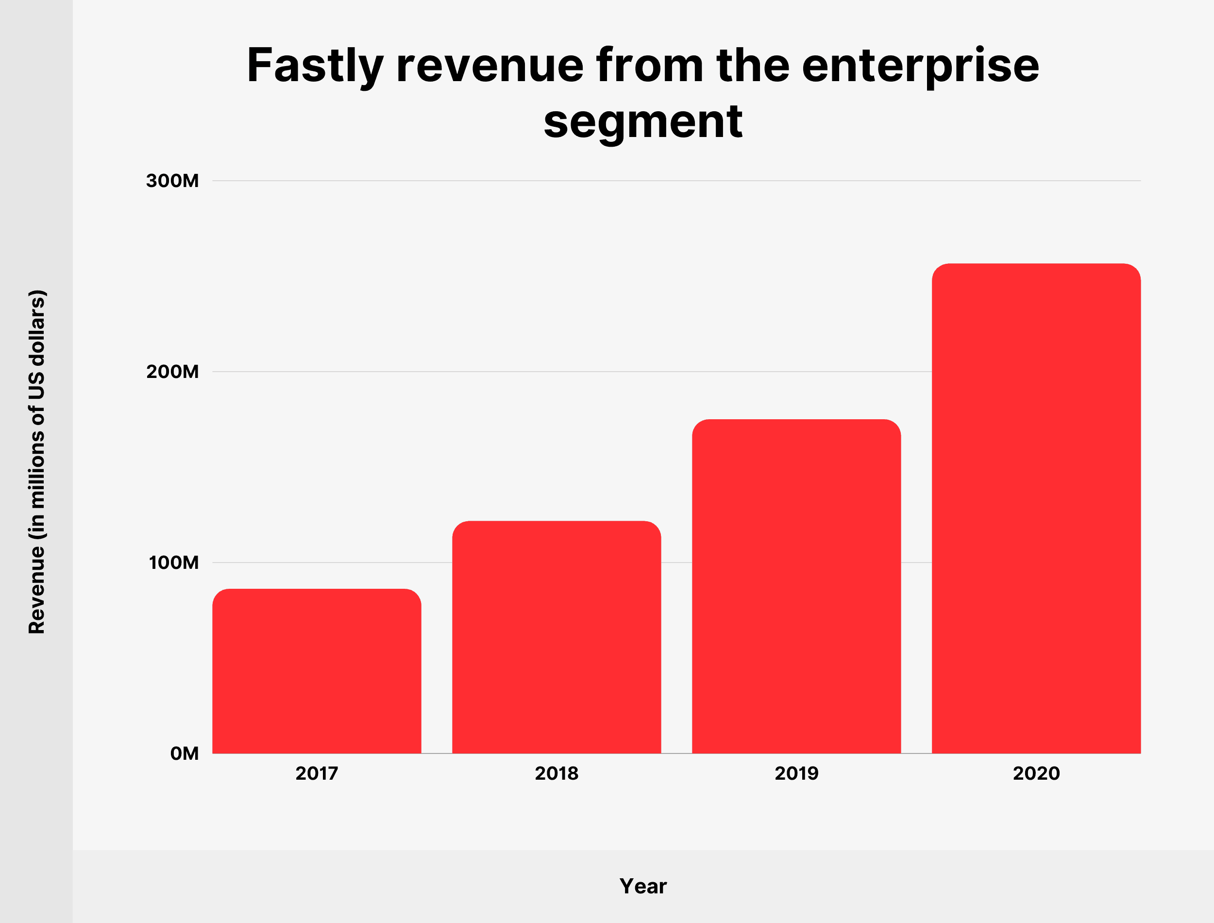 Fastly revenue from the enterprise segment