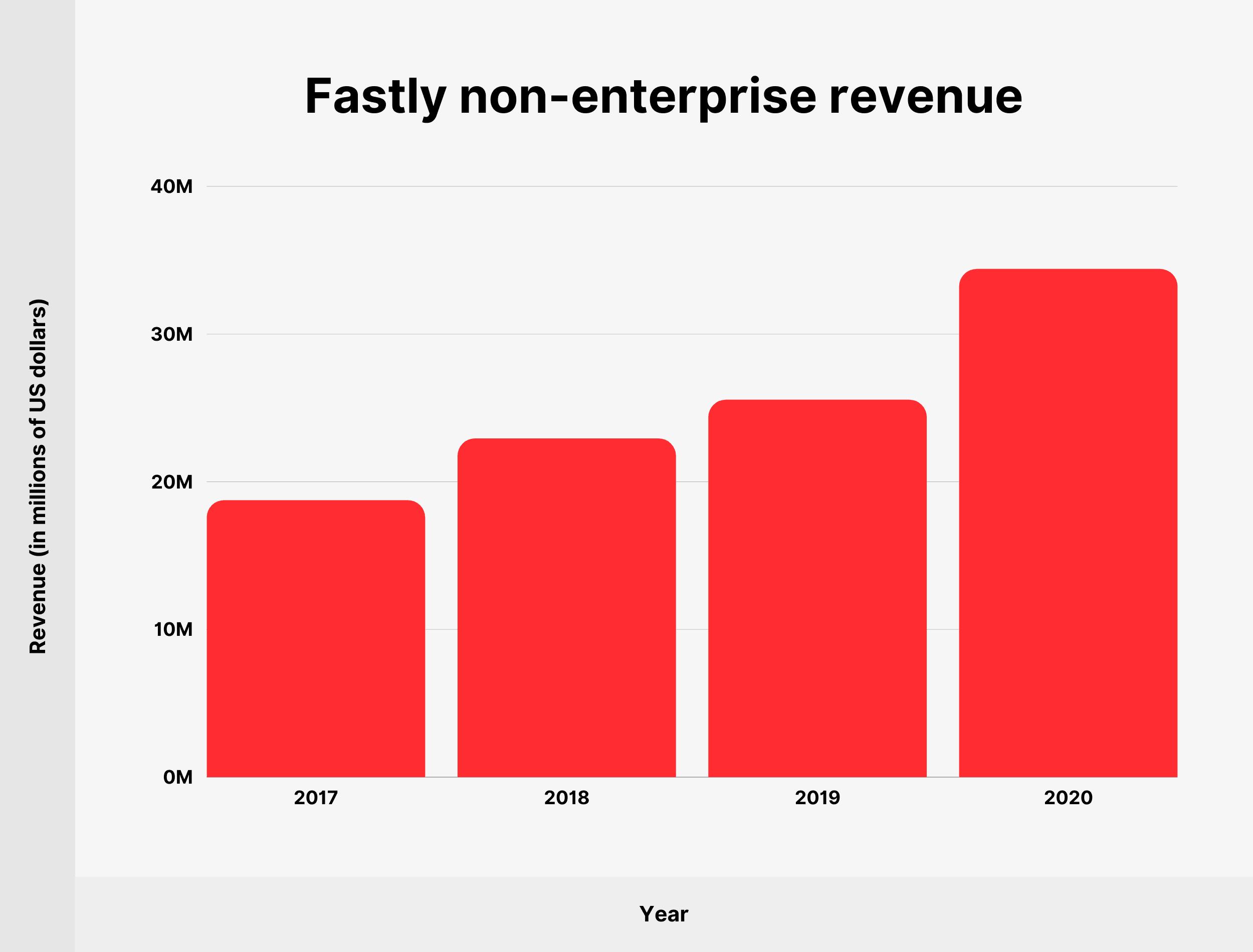 Fastly non-enterprise revenue