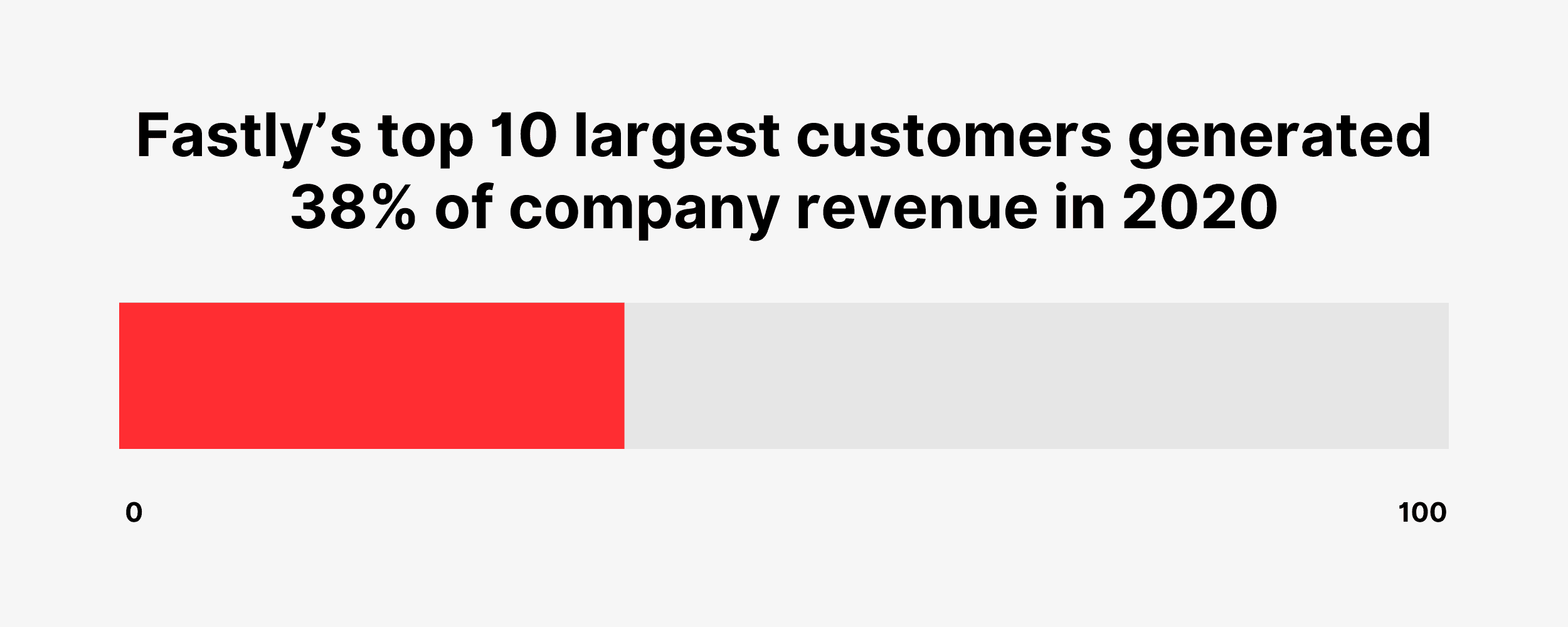 Fastly's top 10 largest customers generated 38% of company revenue in 2020