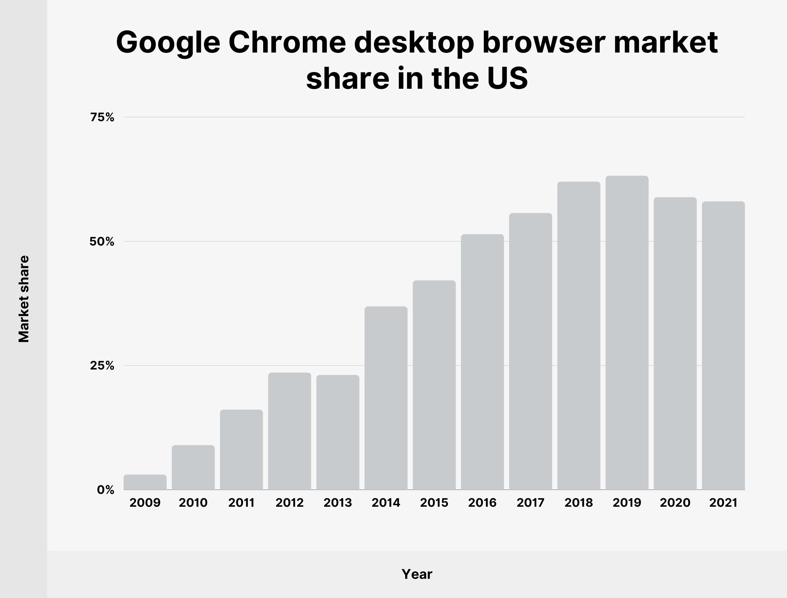 Google Chrome desktop browser market share in the US