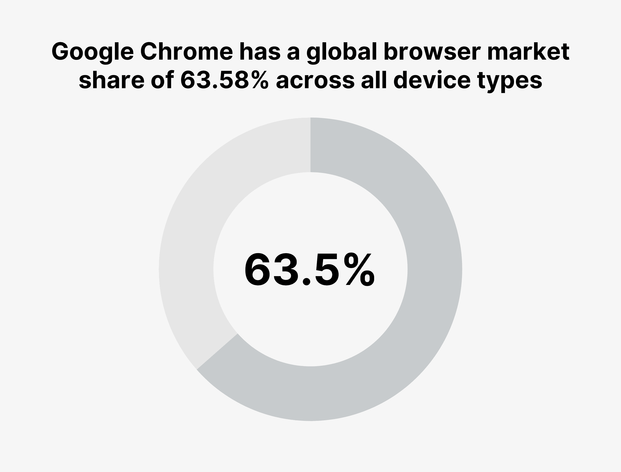 Google Chrome has a global browser market share of 63.58% across all device types