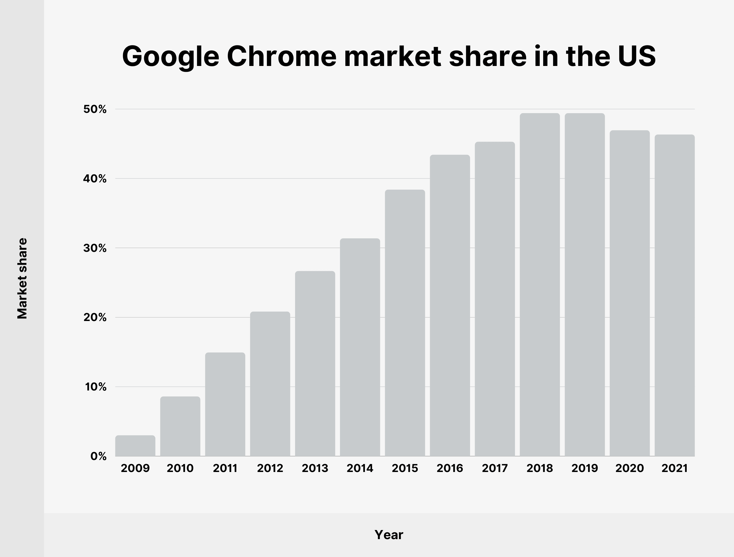 Google Chrome market share in the US