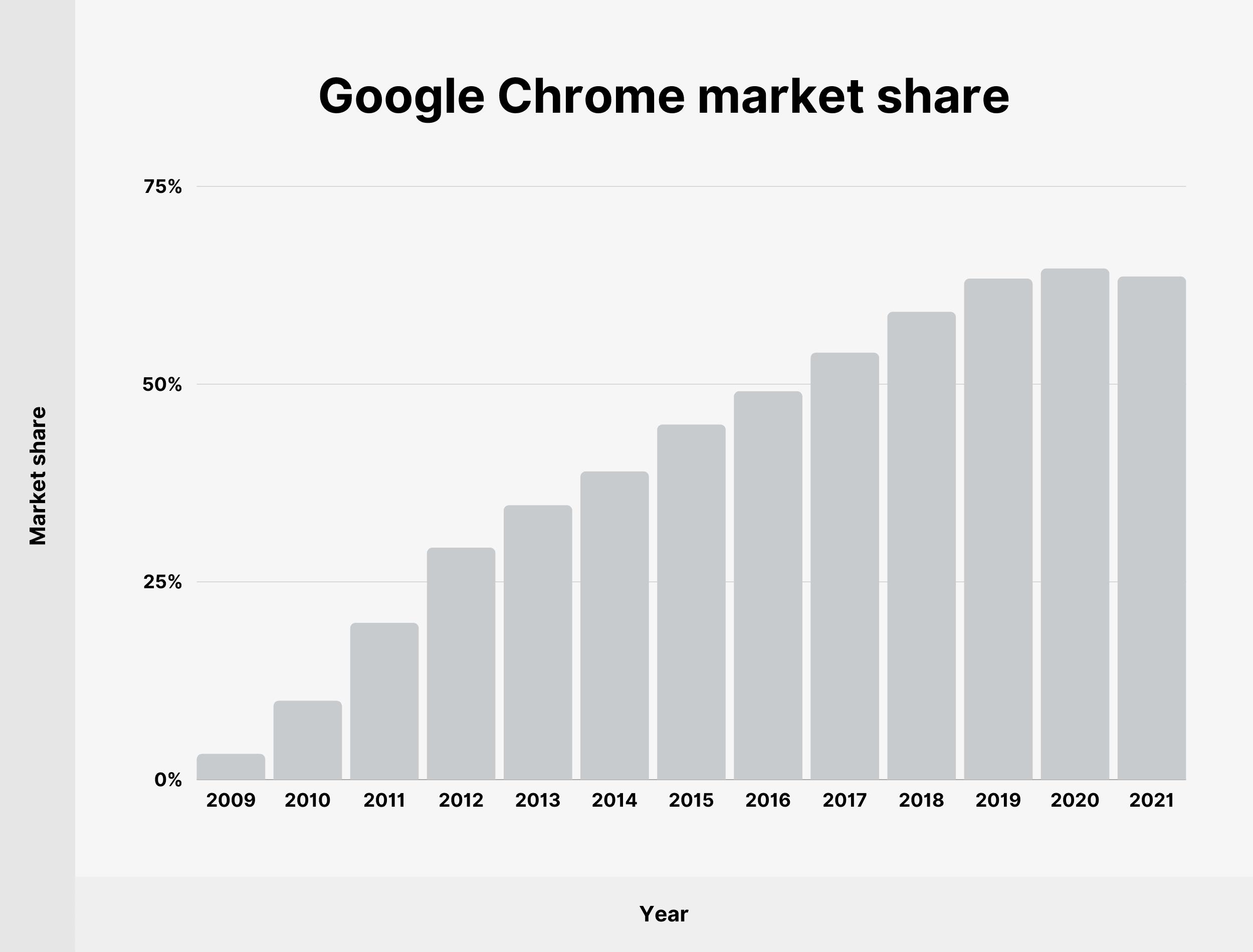 Google Chrome market share