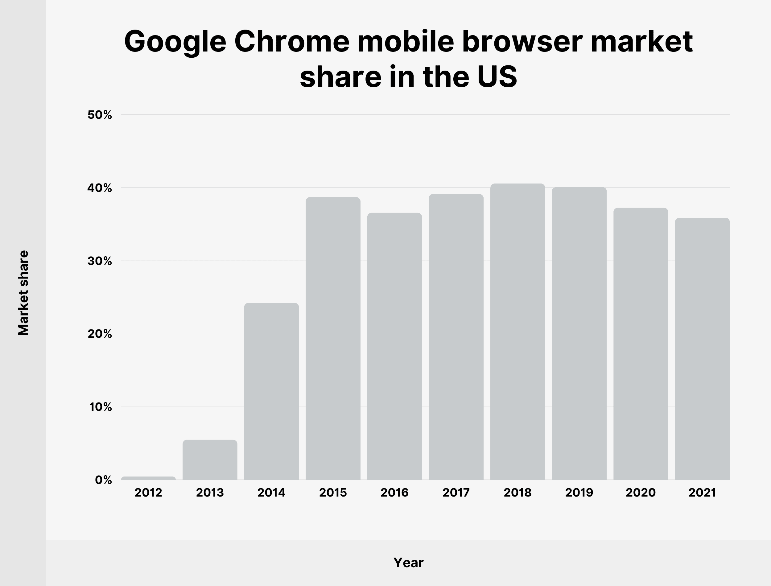 Google Chrome mobile browser market share in the US