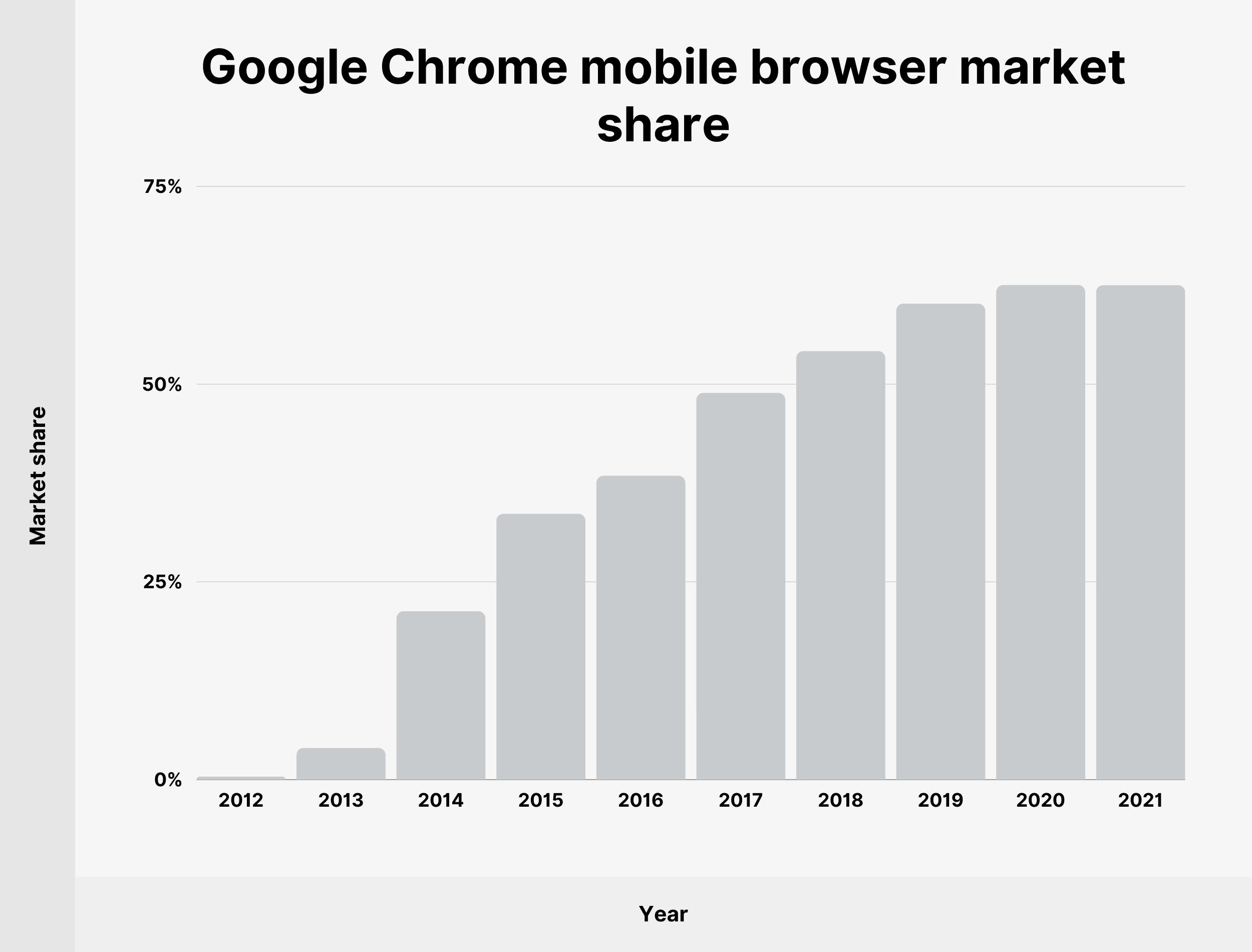 Google Chrome mobile browser market share