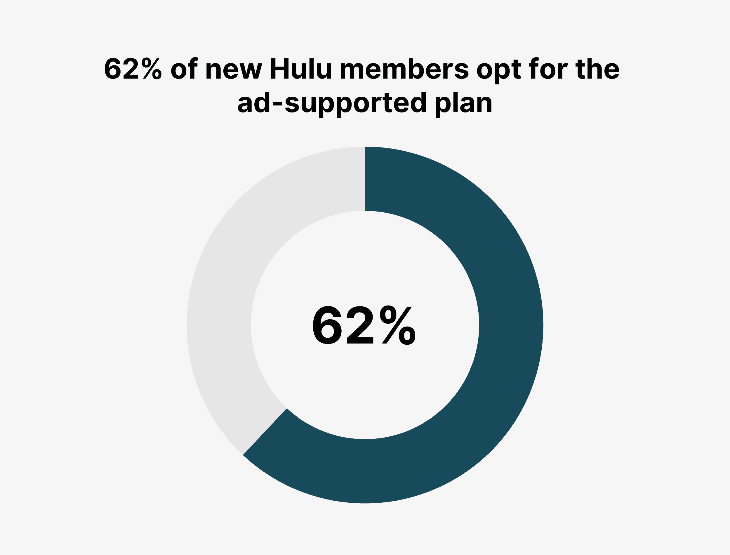62% of new Hulu members opt for the ad-supported plan