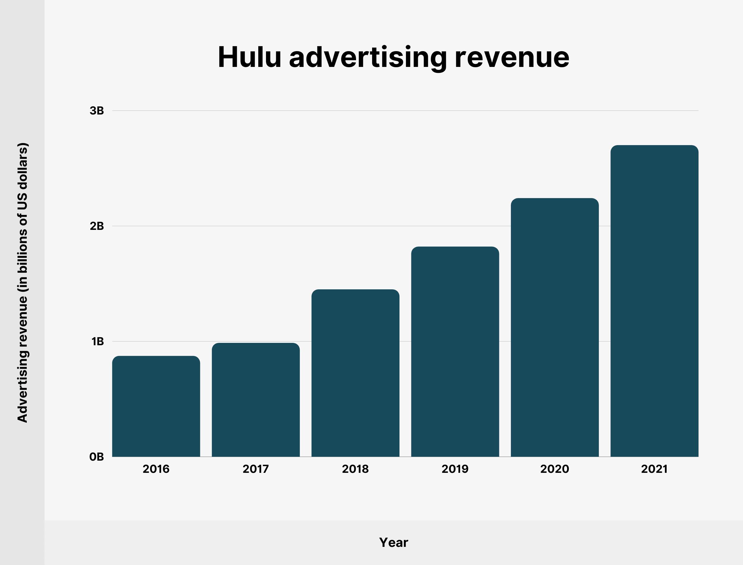 Hulu advertising revenue