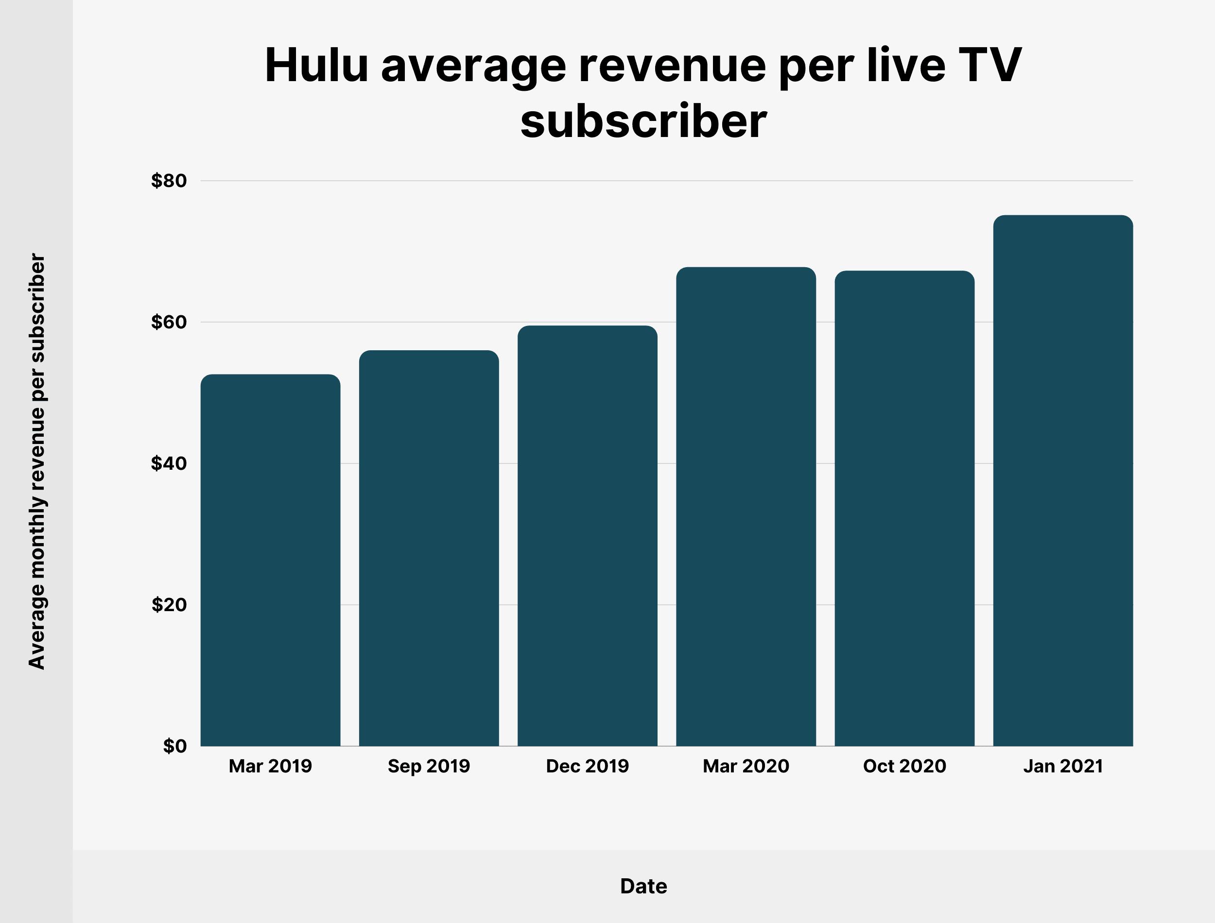 Hulu average revenue per live TV subscriber