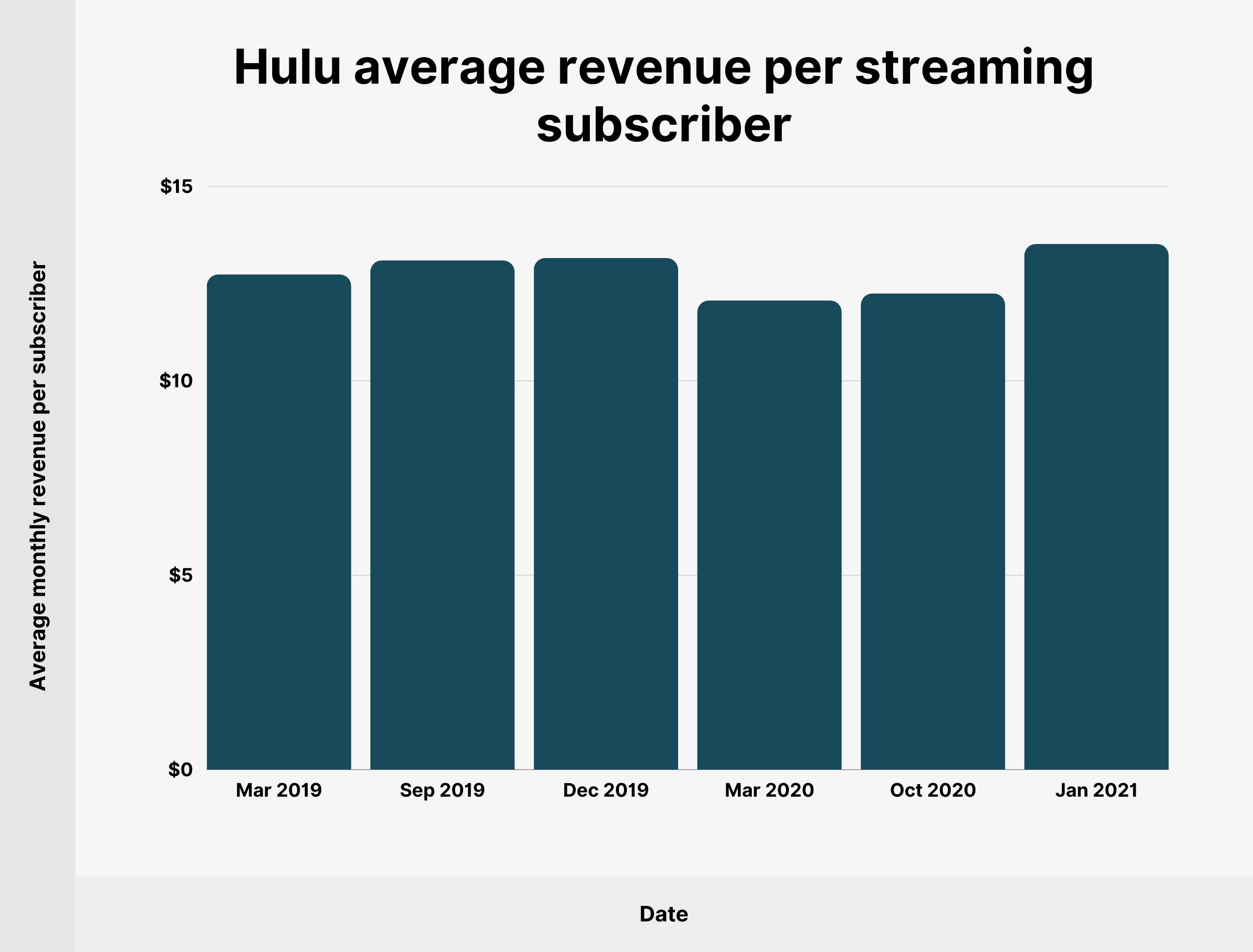 Hulu average revenue per streaming subscriber