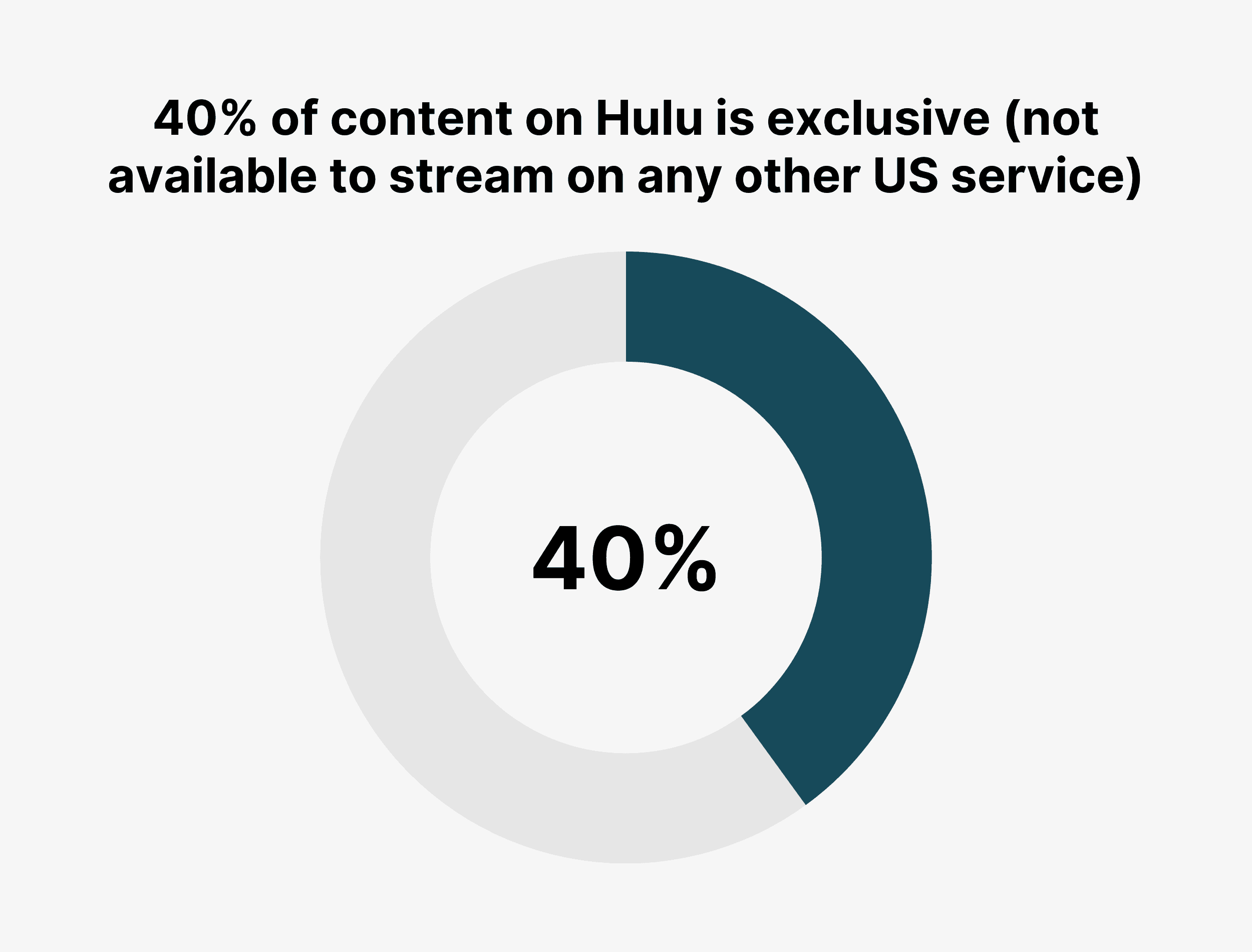 40% of content on Hulu is exclusive (not available to stream on any other US service)