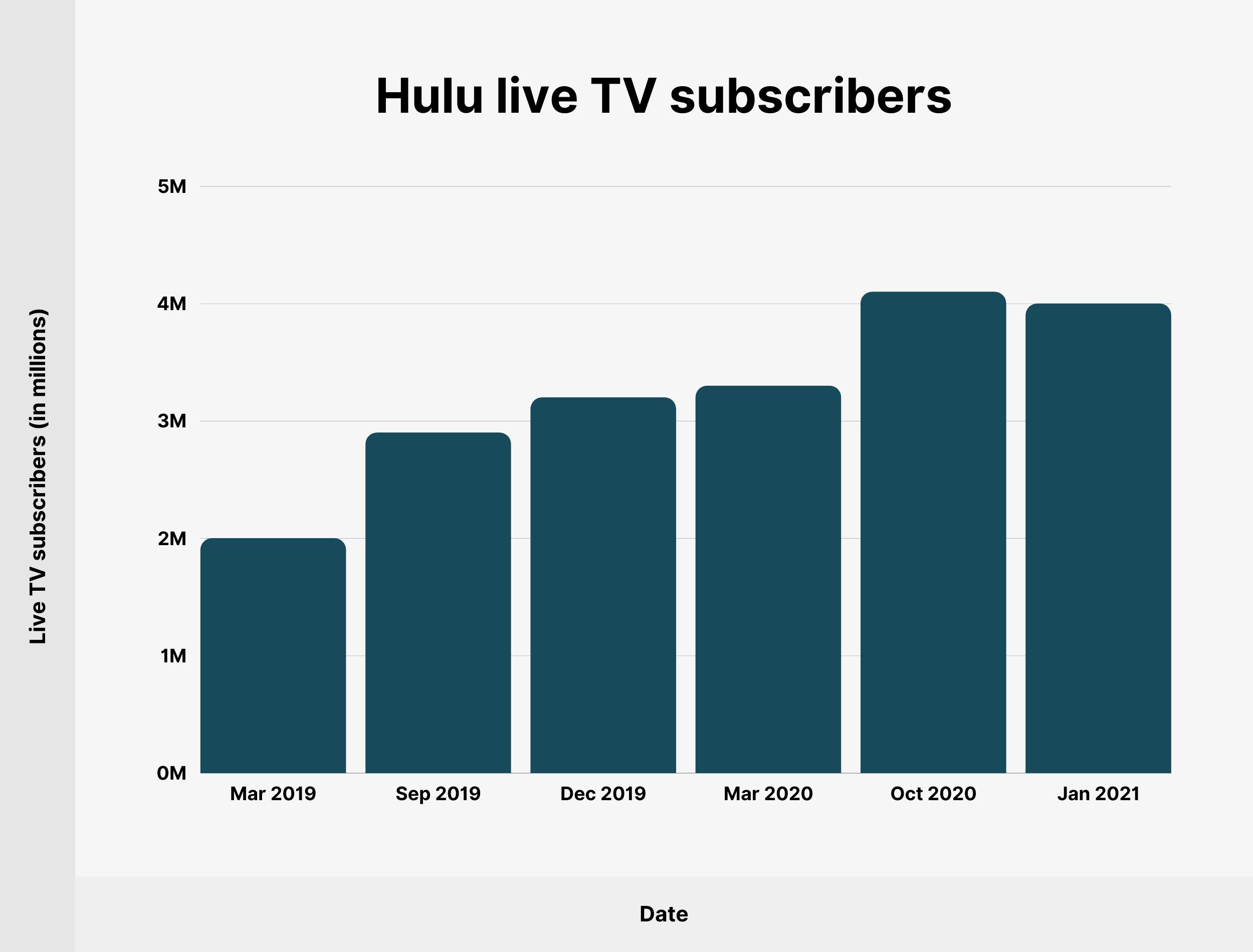 Hulu live TV subscribers