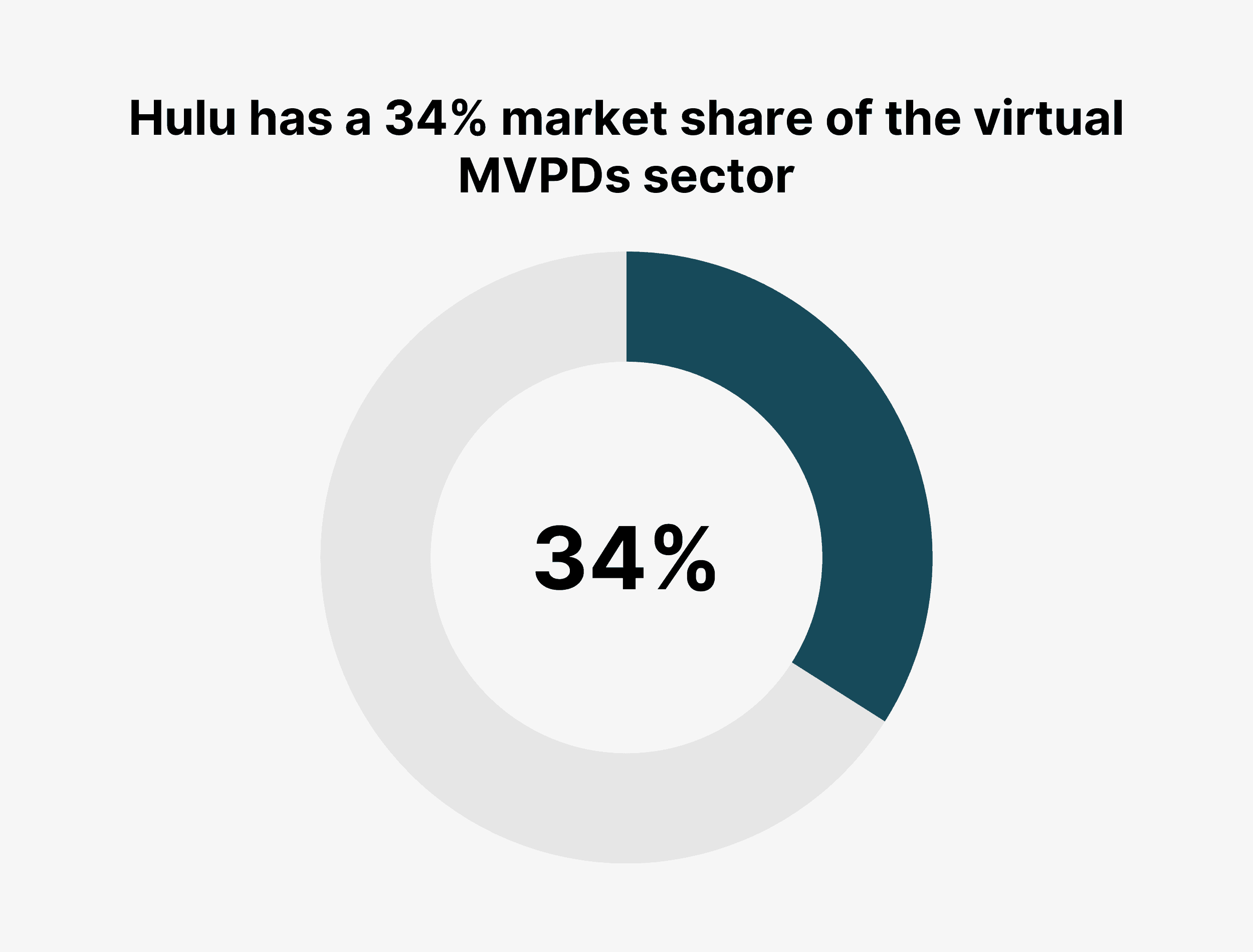 Hulu has a 34% market share of the virtual MVPDs sector