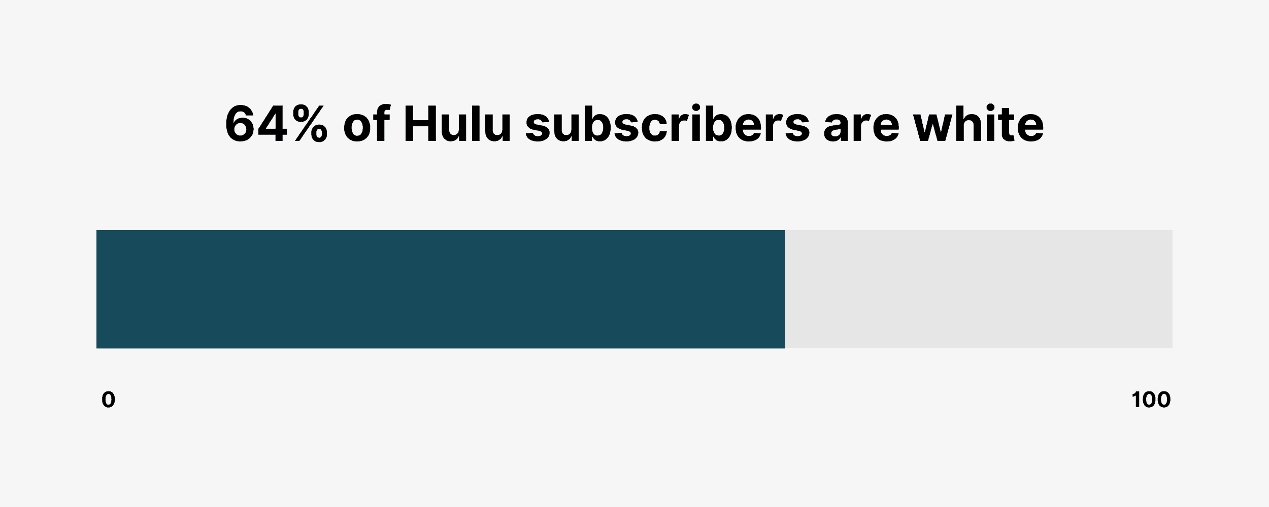 64% of Hulu subscribers are white