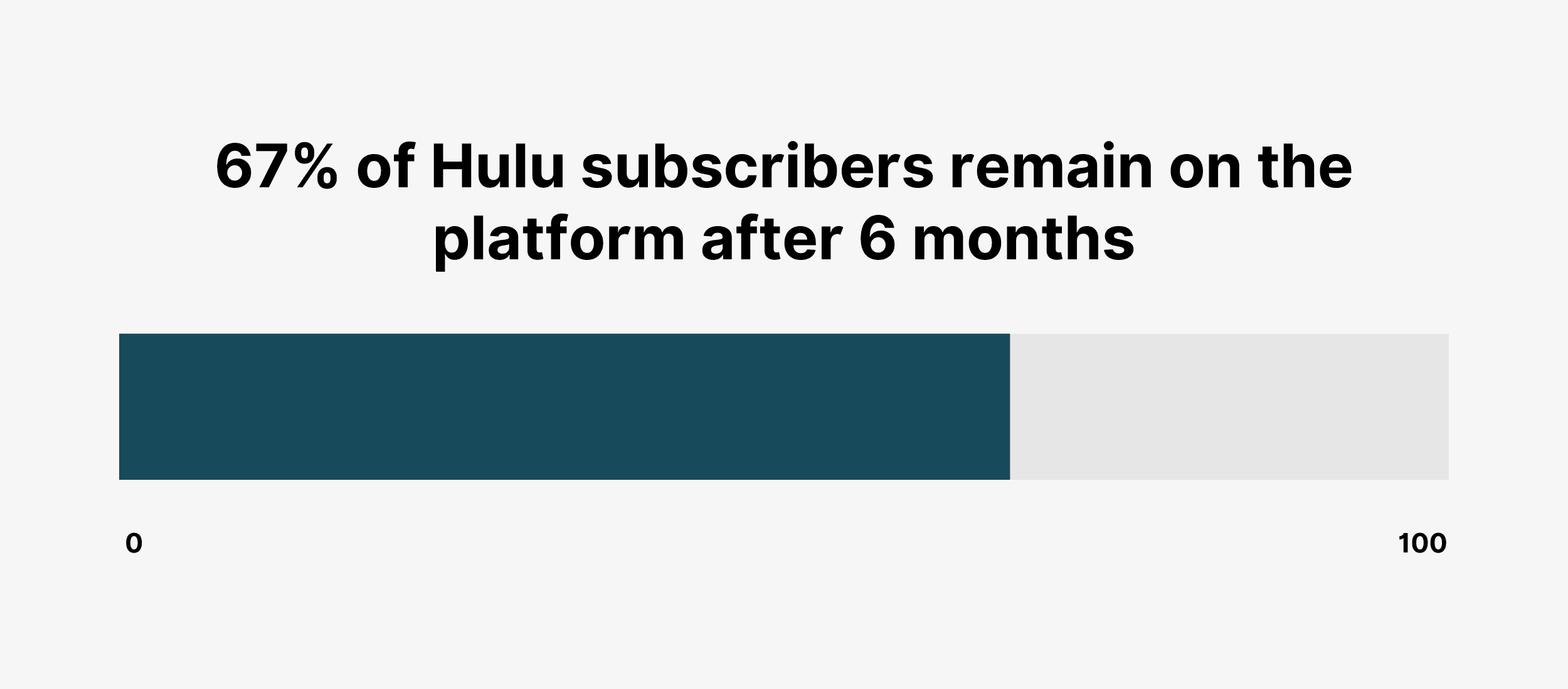 67% of Hulu subscribers remain on the platform after 6 months