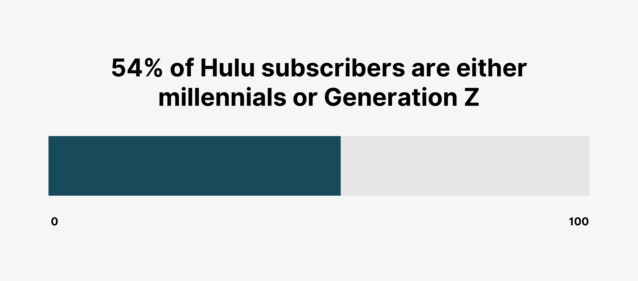 54% of Hulu subscribers are either millennials or Generation Z