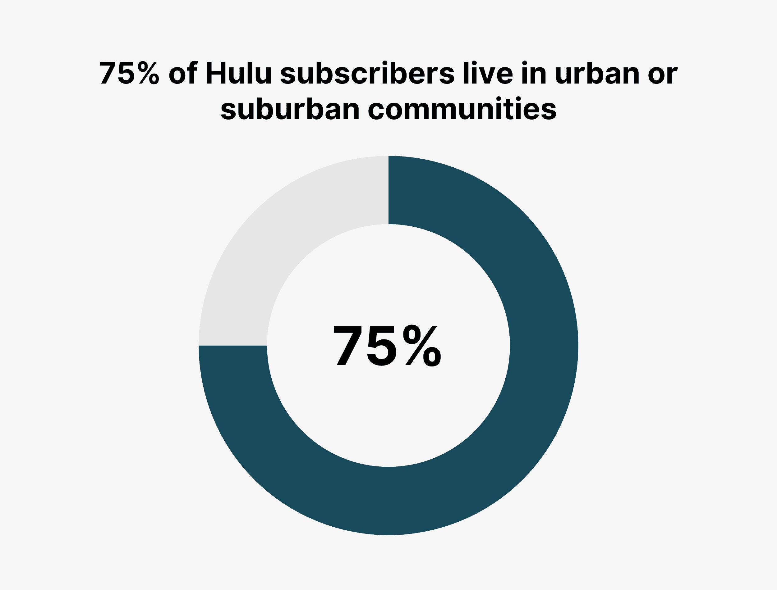 75% of Hulu subscribers live in urban or suburban communities