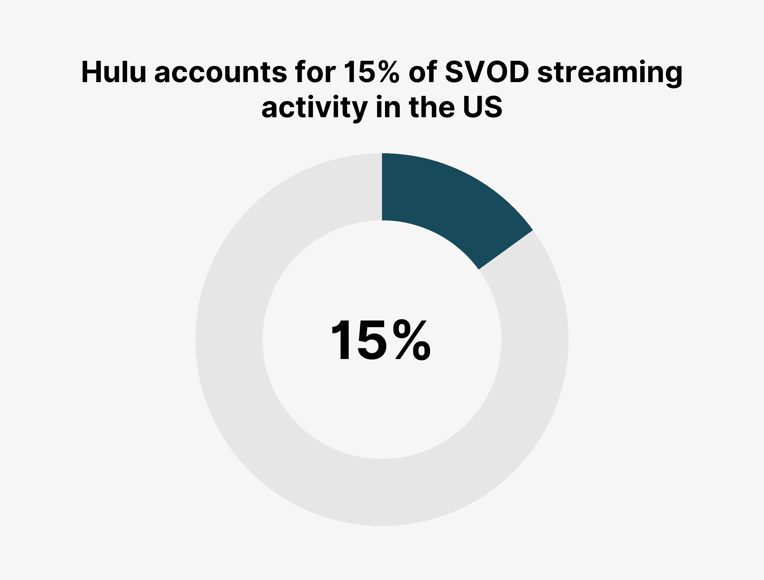 Hulu accounts for 15% of SVOD streaming activity in the US