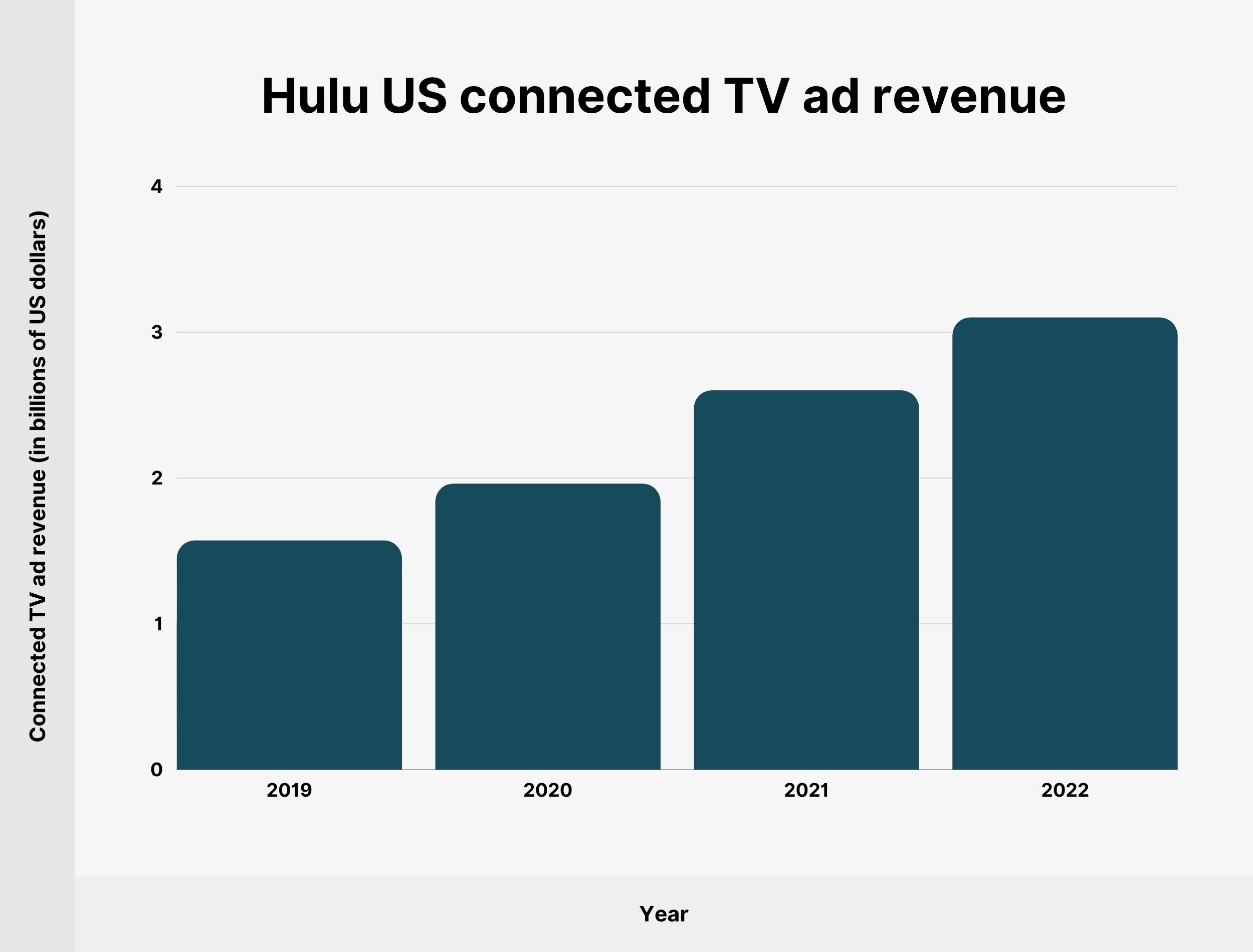 Hulu US connected TV ad revenue