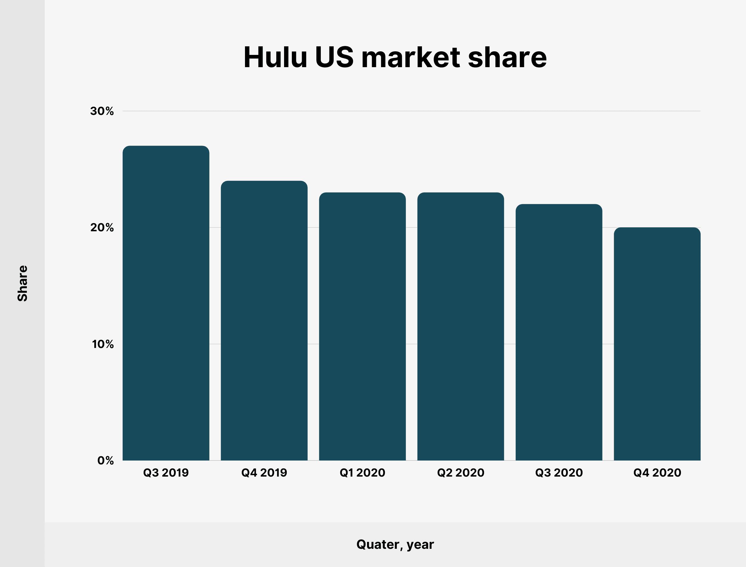 Hulu US market share