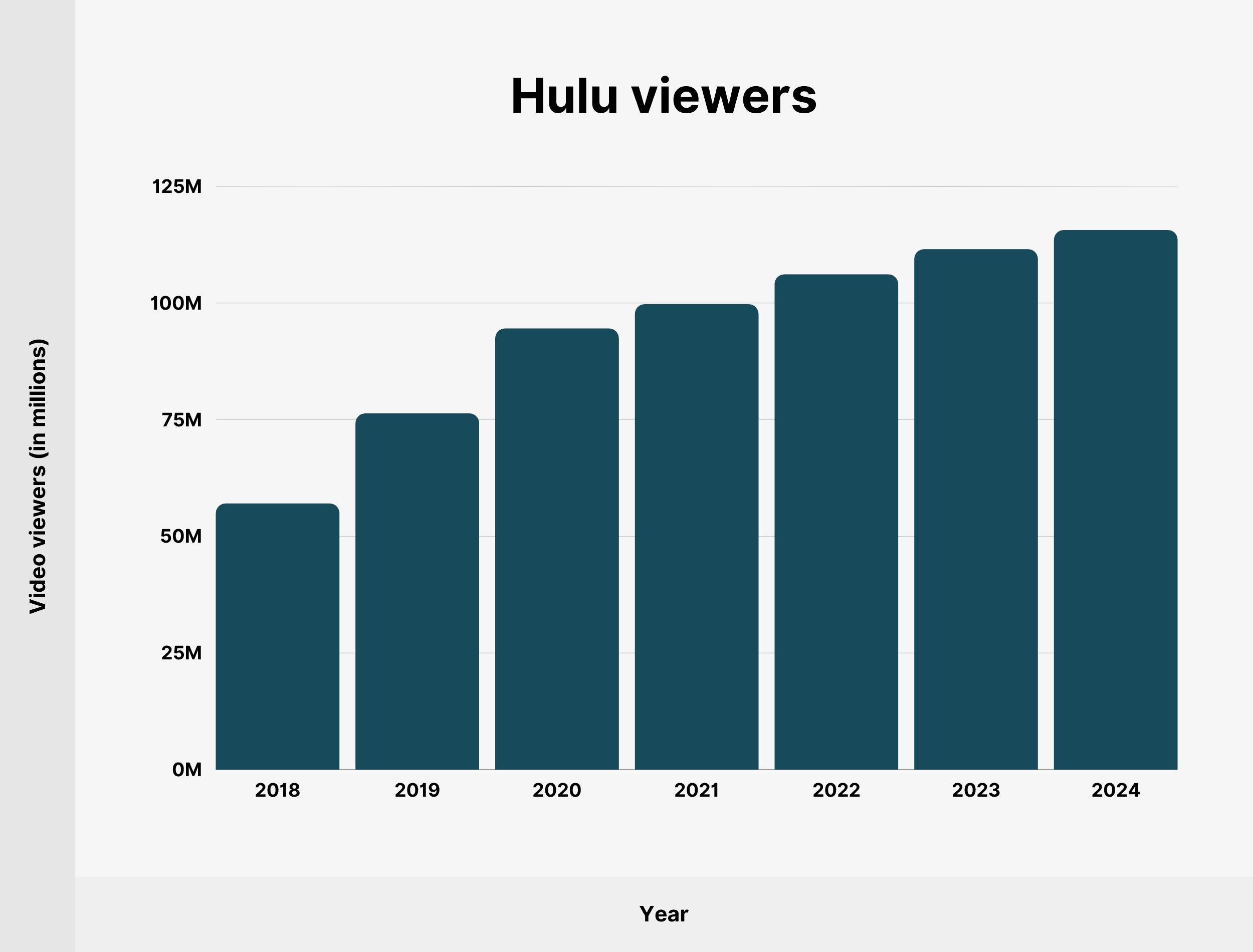 Hulu viewers