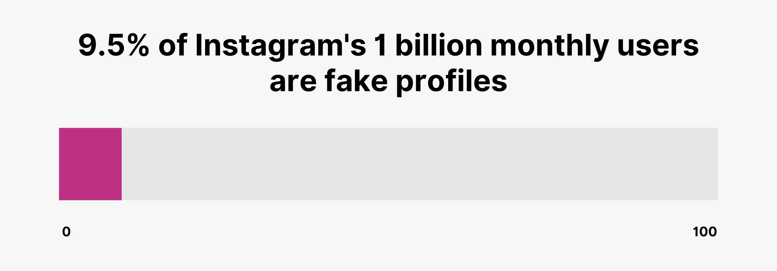 9.5% of Instagram's 1 billion monthly users are fake profiles