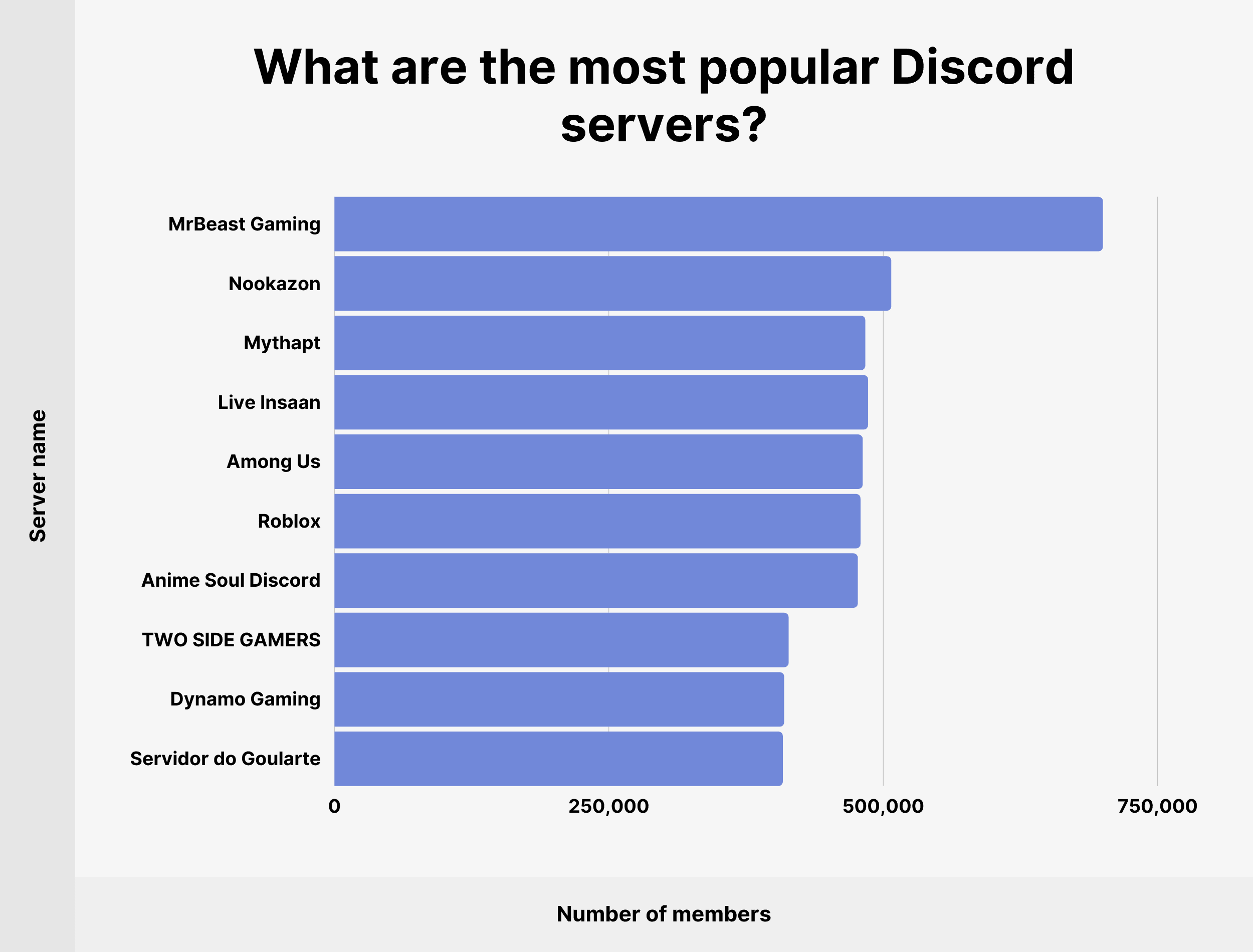 What are the most popular Discord servers?