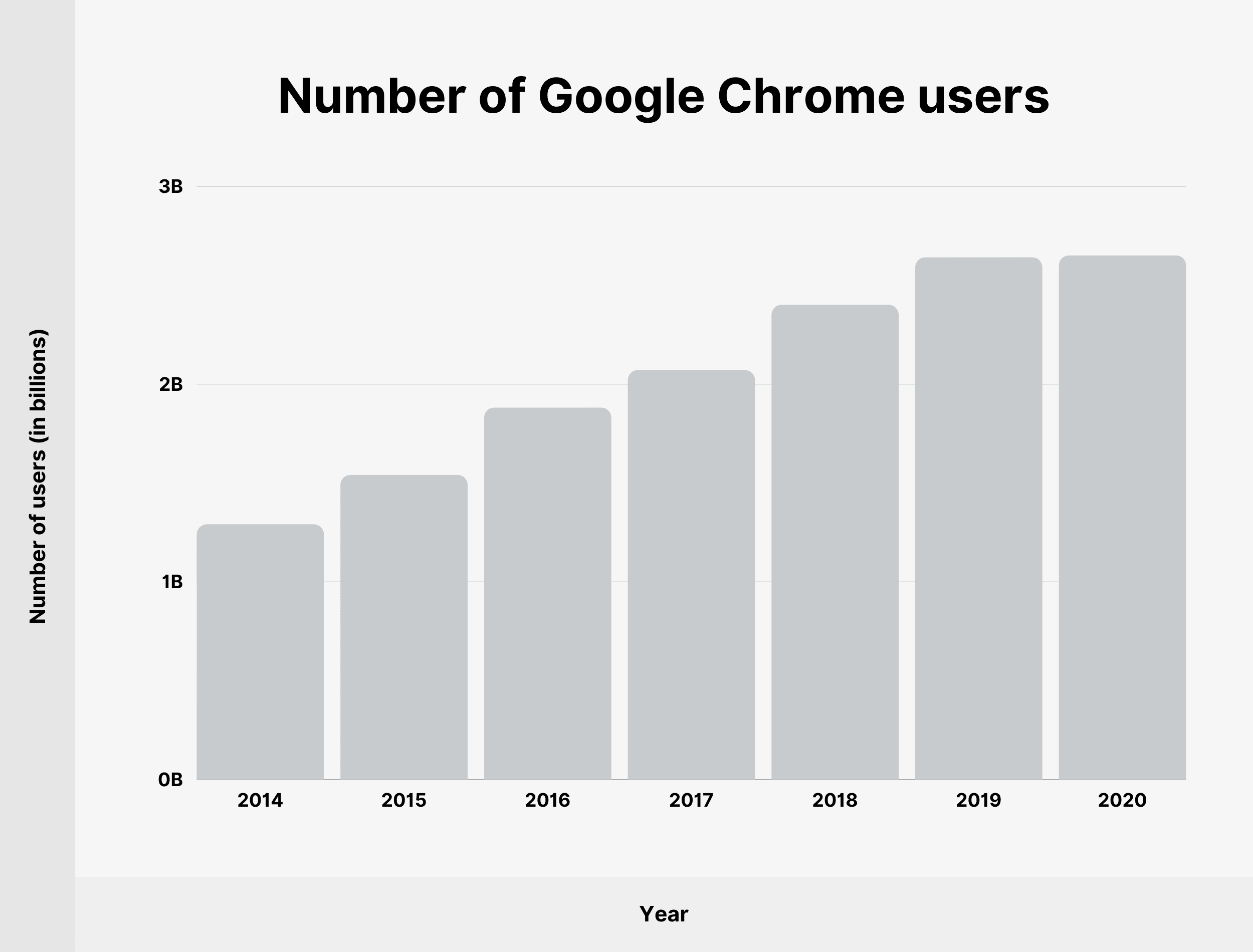 Number of Google Chrome users