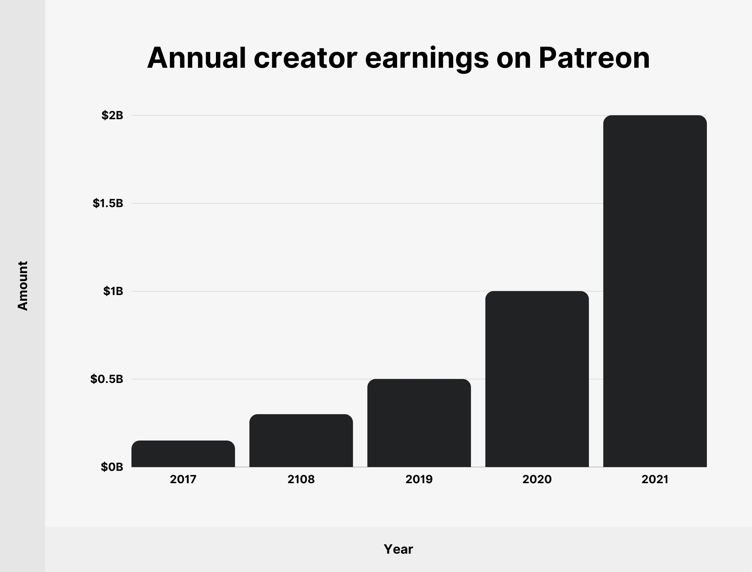 Annual creator earnings on Patreon