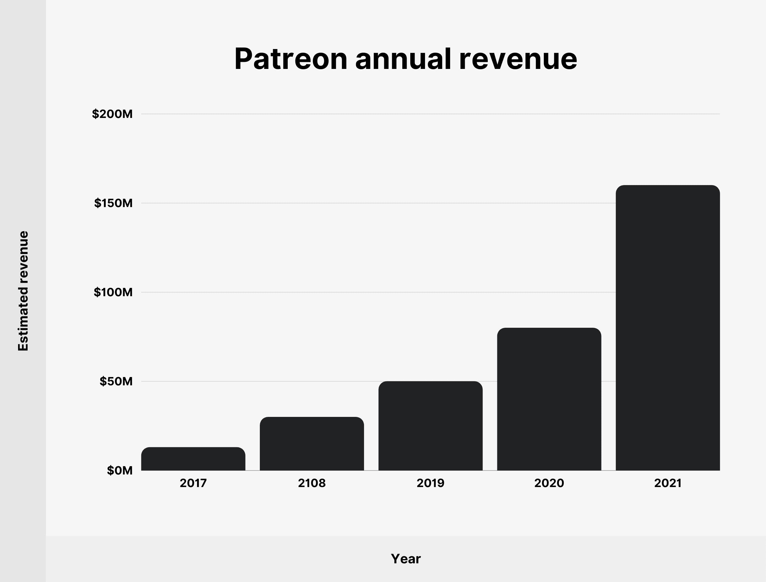 Patreon annual revenue