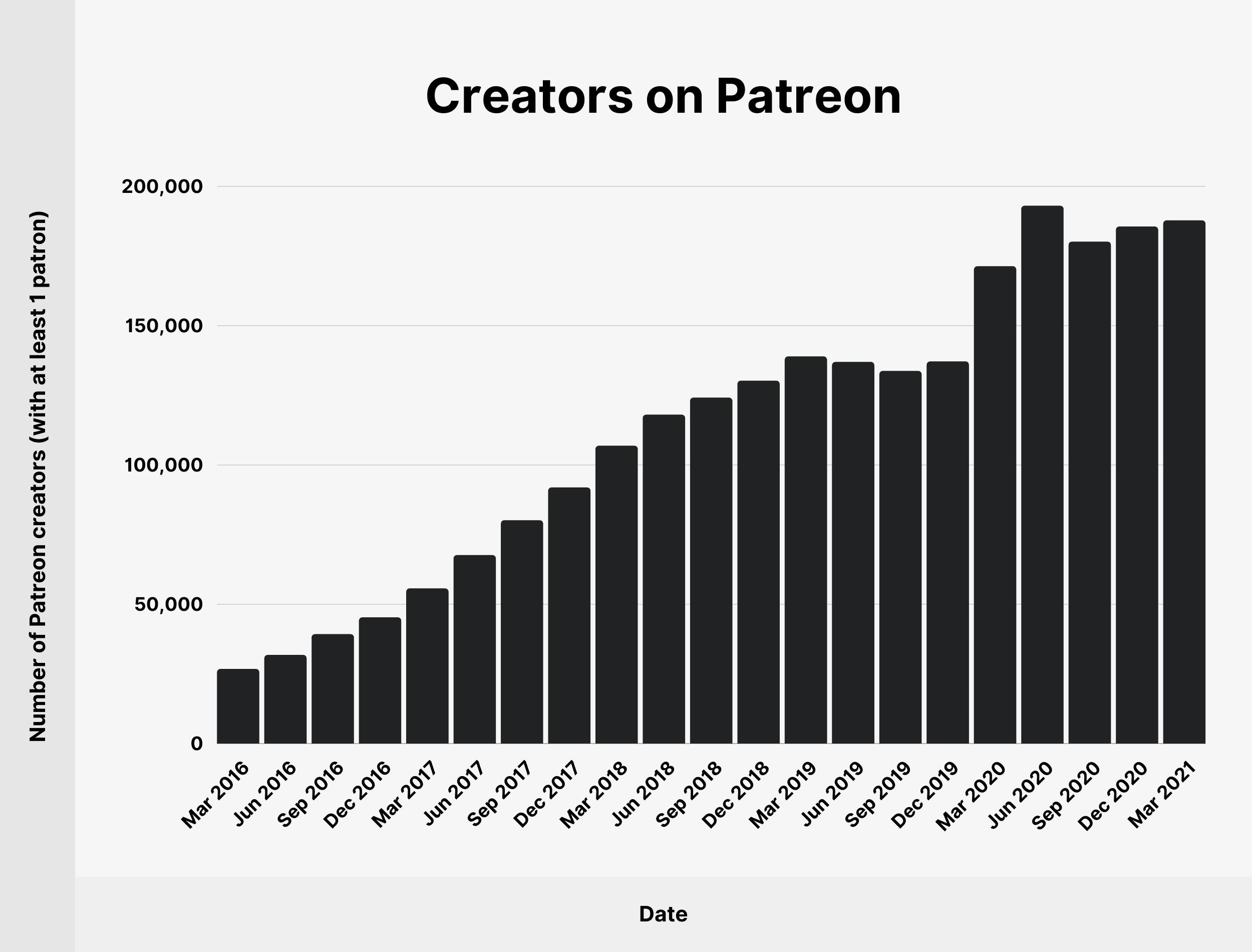 Creators on Patreon